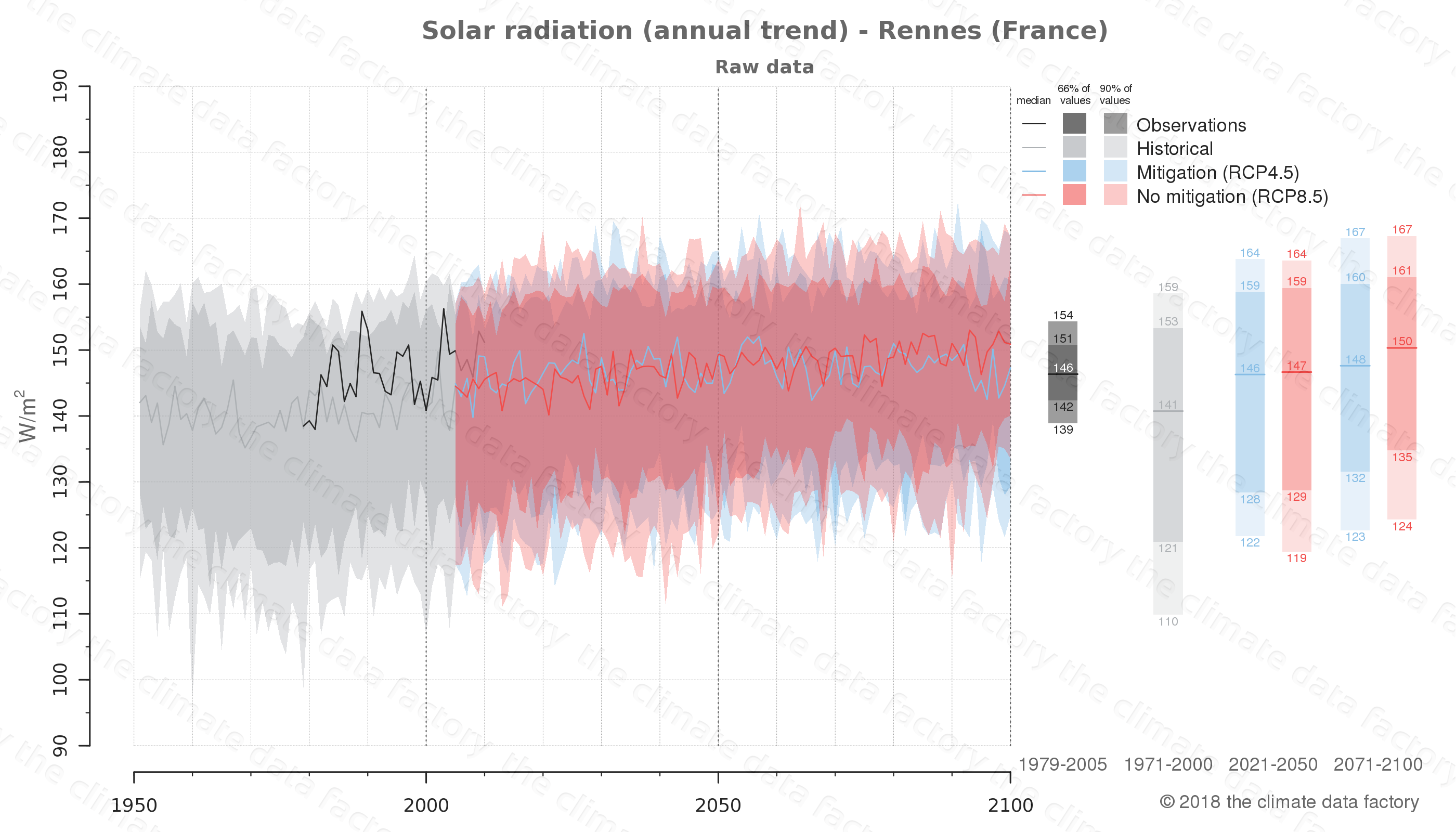 Graphic of projected solar radiation for Rennes (France) under two climate change mitigation policy scenarios (RCP4.5, RCP8.5). Represented climate data are raw data from IPCC models. https://theclimatedatafactory.com