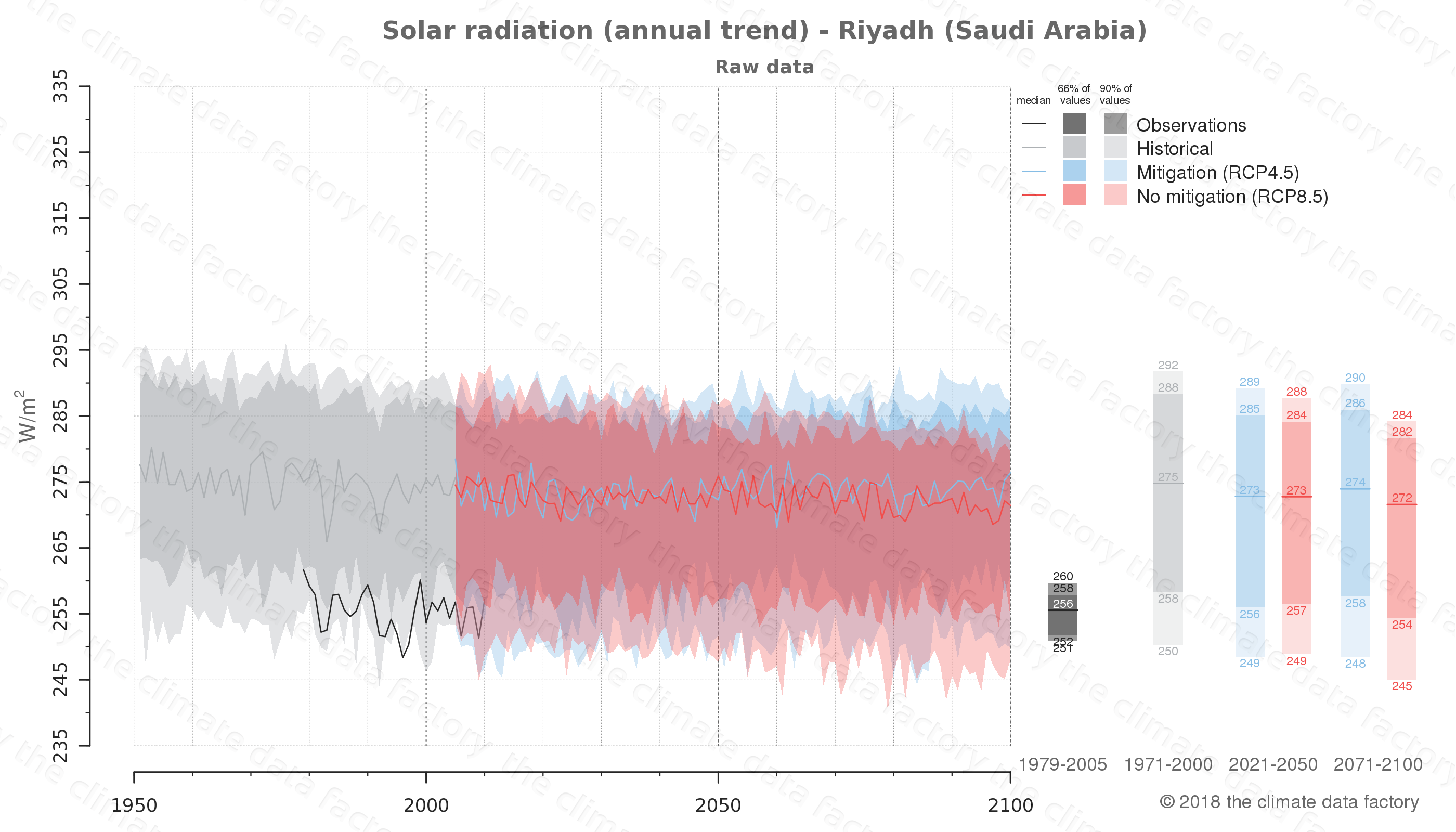 Graphic of projected solar radiation for Riyadh (Saudi Arabia) under two climate change mitigation policy scenarios (RCP4.5, RCP8.5). Represented climate data are raw data from IPCC models. https://theclimatedatafactory.com