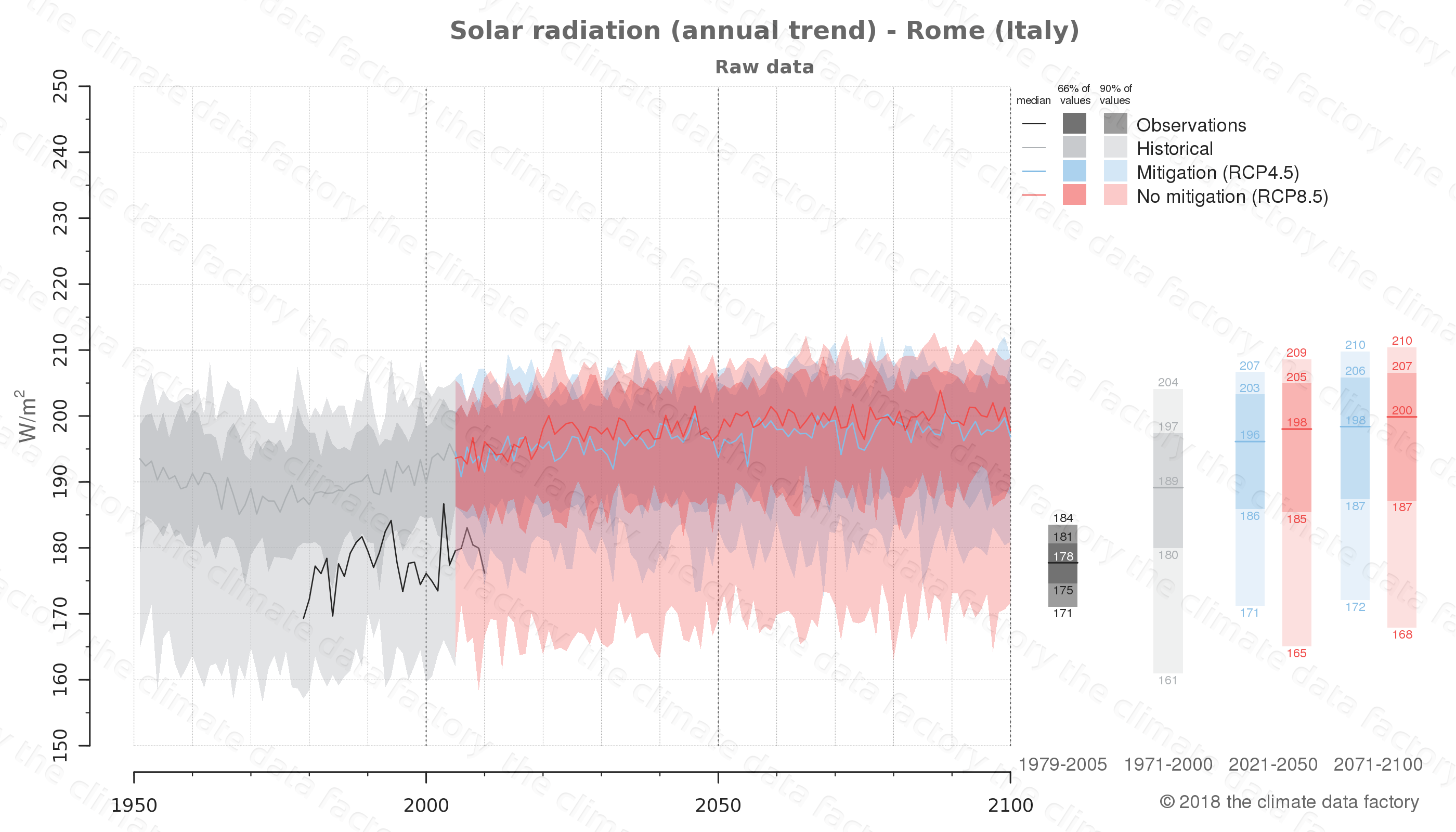 Graphic of projected solar radiation for Rome (Italy) under two climate change mitigation policy scenarios (RCP4.5, RCP8.5). Represented climate data are raw data from IPCC models. https://theclimatedatafactory.com
