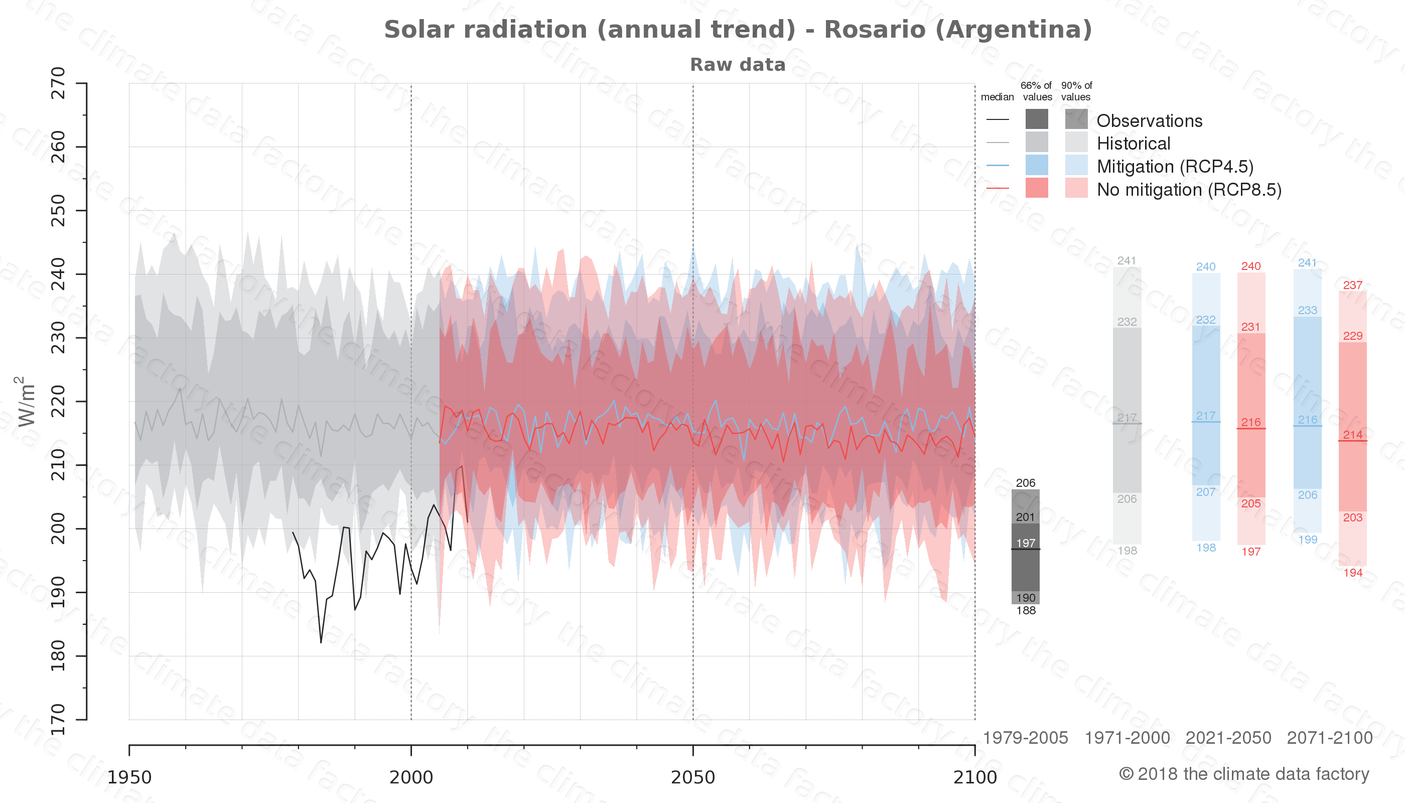 Graphic of projected solar radiation for Rosario (Argentina) under two climate change mitigation policy scenarios (RCP4.5, RCP8.5). Represented climate data are raw data from IPCC models. https://theclimatedatafactory.com