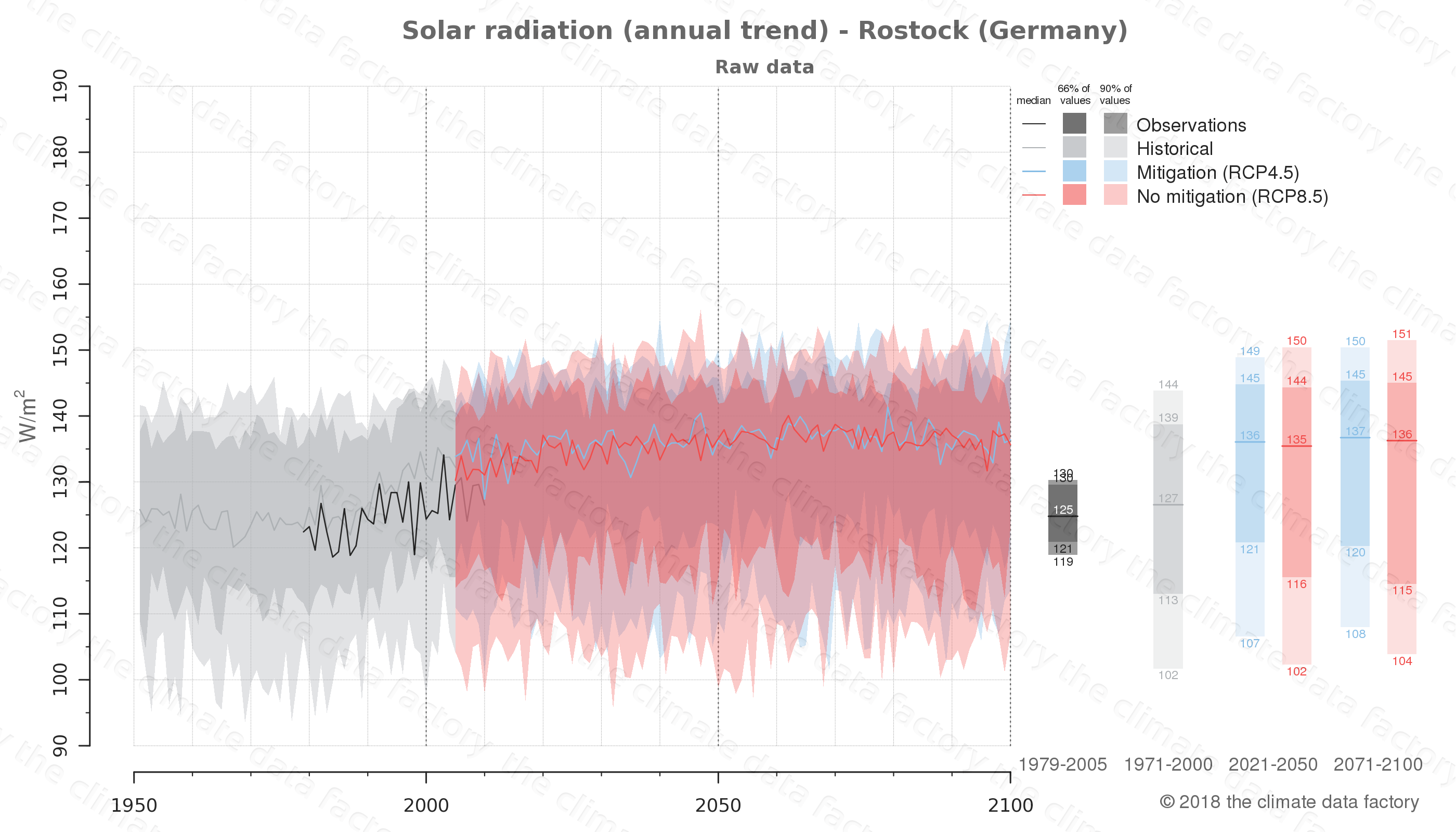 Graphic of projected solar radiation for Rostock (Germany) under two climate change mitigation policy scenarios (RCP4.5, RCP8.5). Represented climate data are raw data from IPCC models. https://theclimatedatafactory.com
