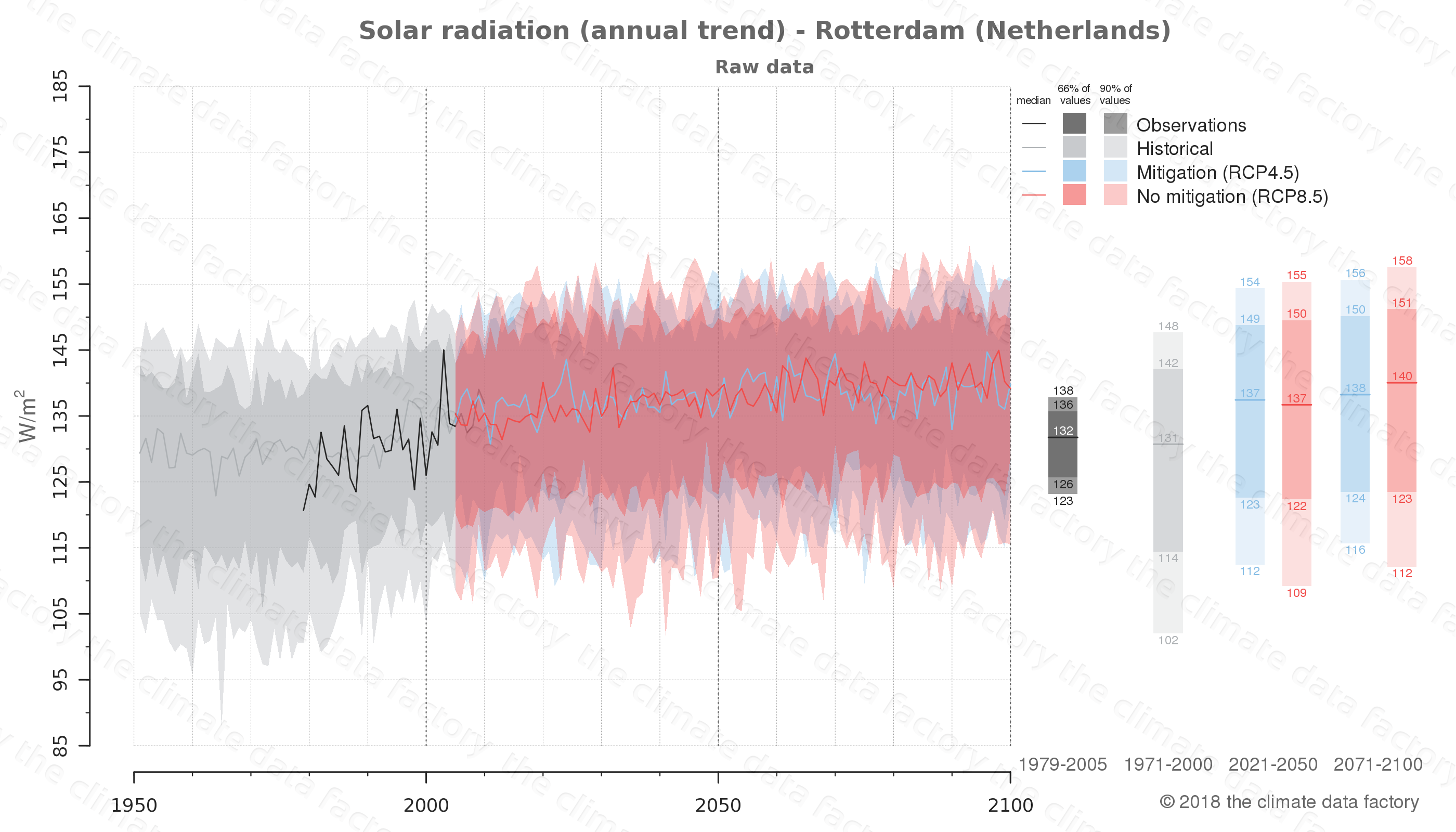 Graphic of projected solar radiation for Rotterdam (Netherlands) under two climate change mitigation policy scenarios (RCP4.5, RCP8.5). Represented climate data are raw data from IPCC models. https://theclimatedatafactory.com