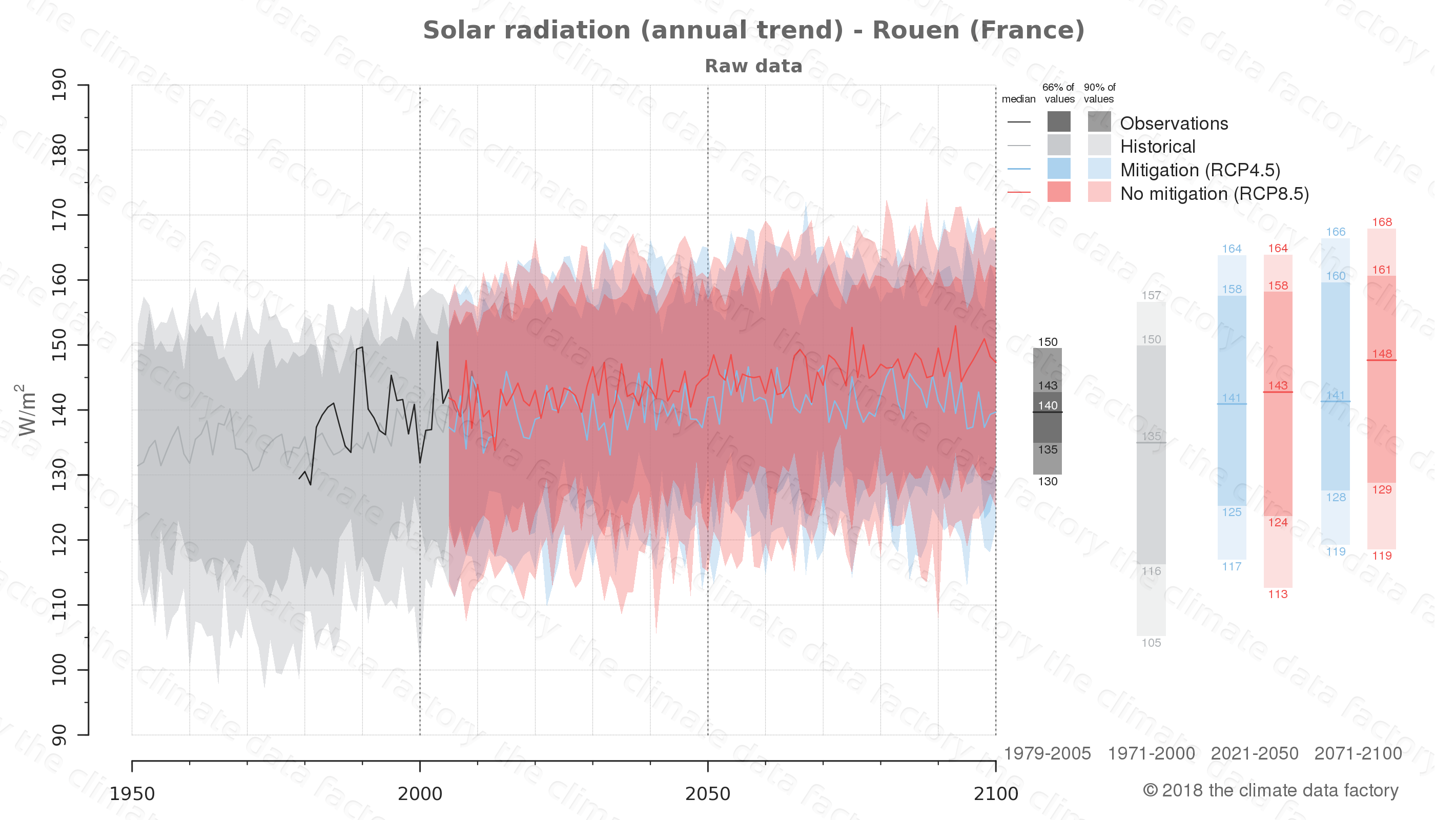 Graphic of projected solar radiation for Rouen (France) under two climate change mitigation policy scenarios (RCP4.5, RCP8.5). Represented climate data are raw data from IPCC models. https://theclimatedatafactory.com