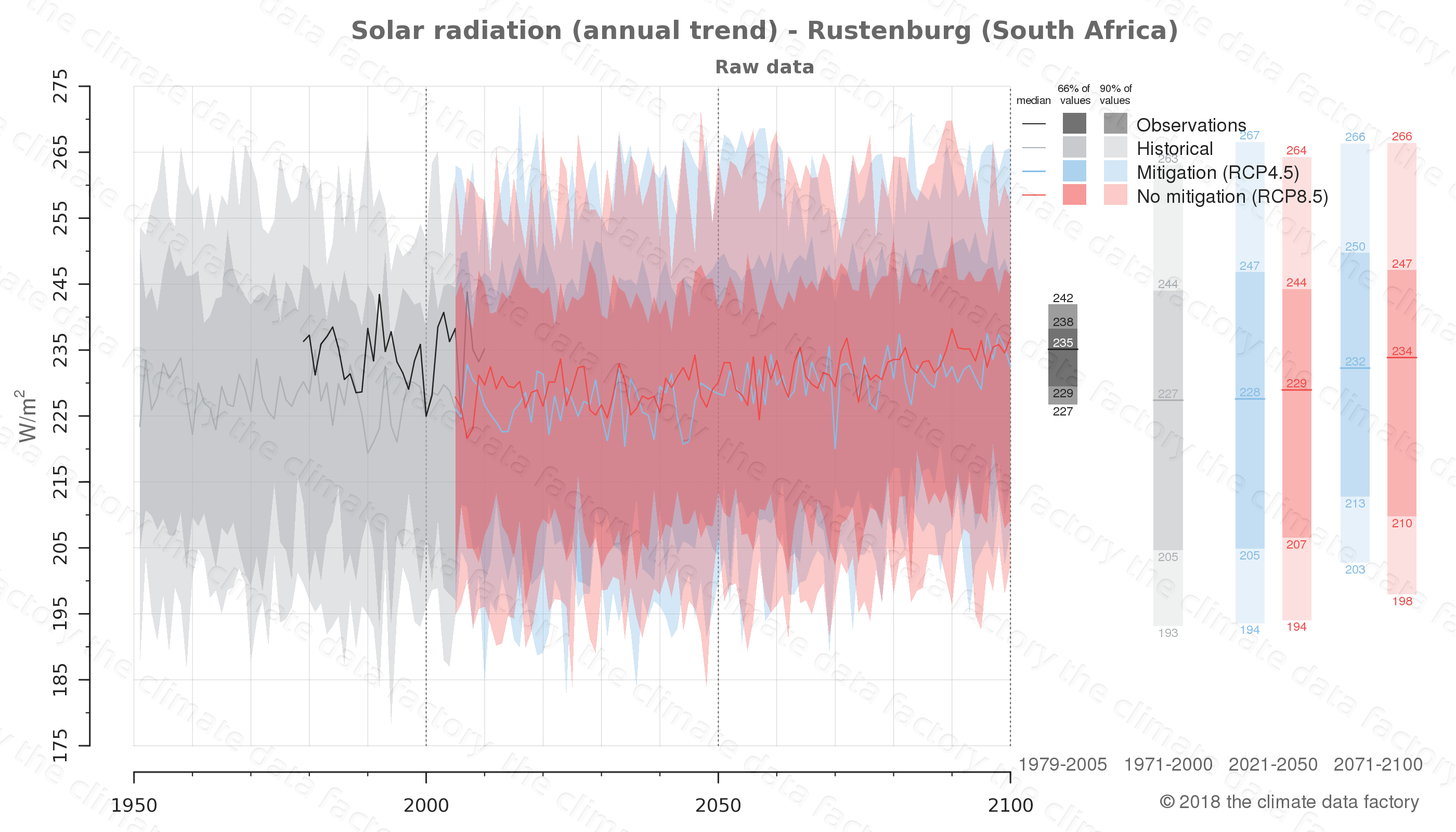 Graphic of projected solar radiation for Rustenburg (South Africa) under two climate change mitigation policy scenarios (RCP4.5, RCP8.5). Represented climate data are raw data from IPCC models. https://theclimatedatafactory.com