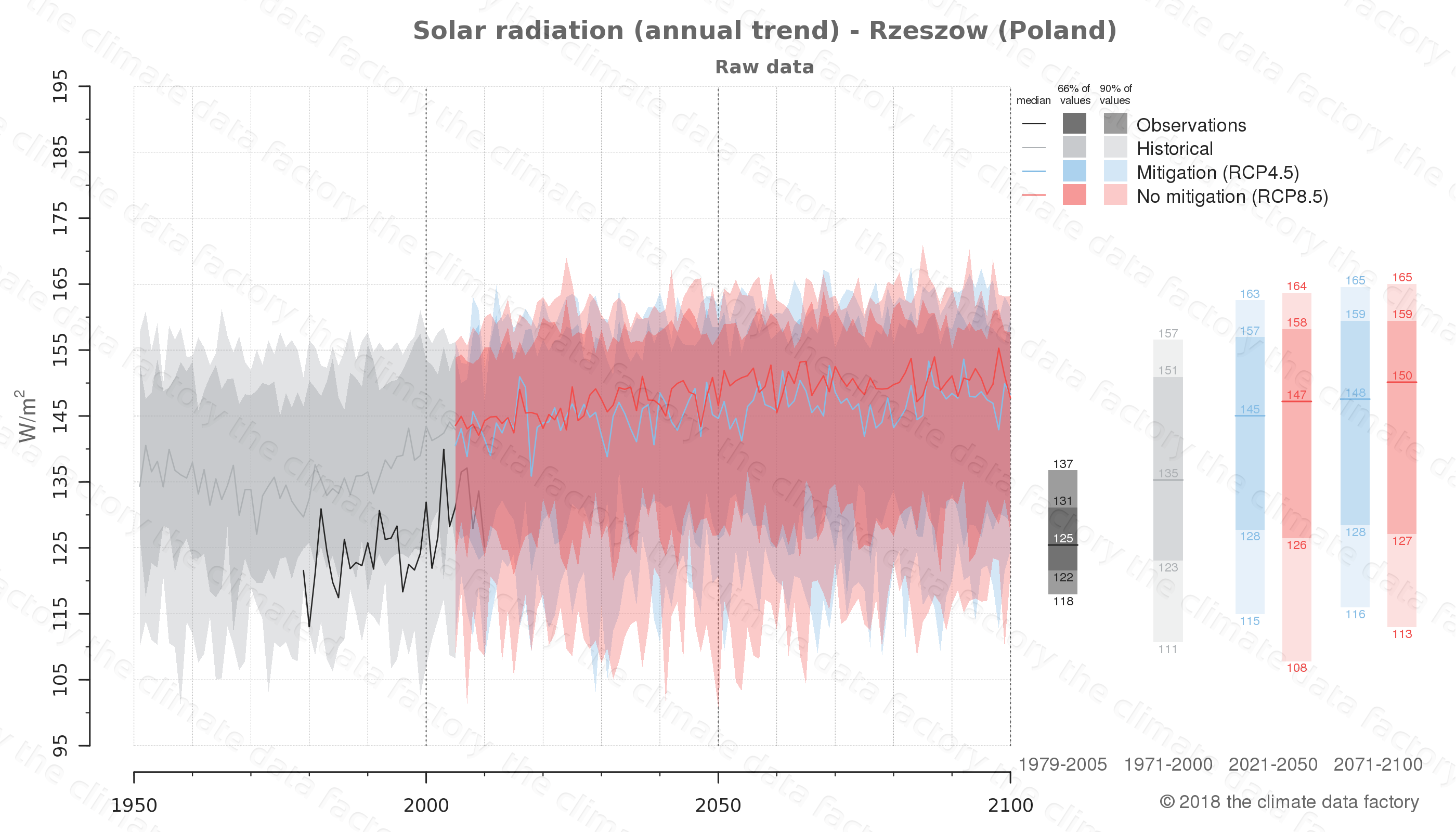 Graphic of projected solar radiation for Rzeszow (Poland) under two climate change mitigation policy scenarios (RCP4.5, RCP8.5). Represented climate data are raw data from IPCC models. https://theclimatedatafactory.com