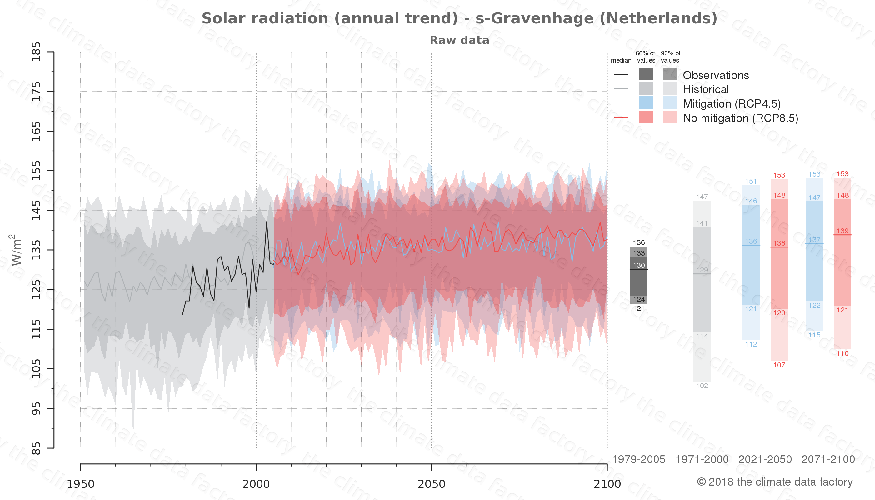 Graphic of projected solar radiation for s-Gravenhage (Netherlands) under two climate change mitigation policy scenarios (RCP4.5, RCP8.5). Represented climate data are raw data from IPCC models. https://theclimatedatafactory.com