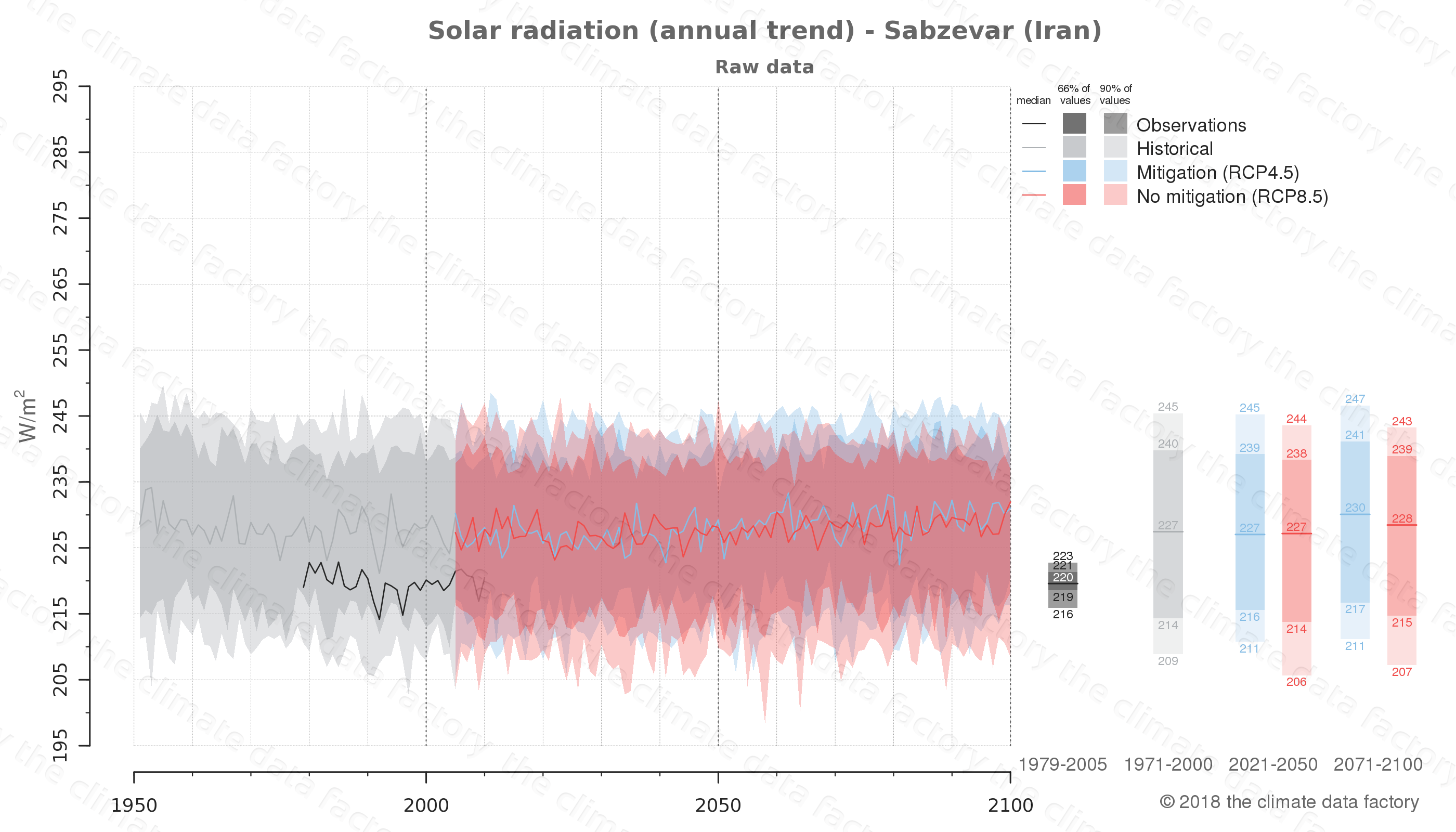 Graphic of projected solar radiation for Sabzevar (Iran) under two climate change mitigation policy scenarios (RCP4.5, RCP8.5). Represented climate data are raw data from IPCC models. https://theclimatedatafactory.com