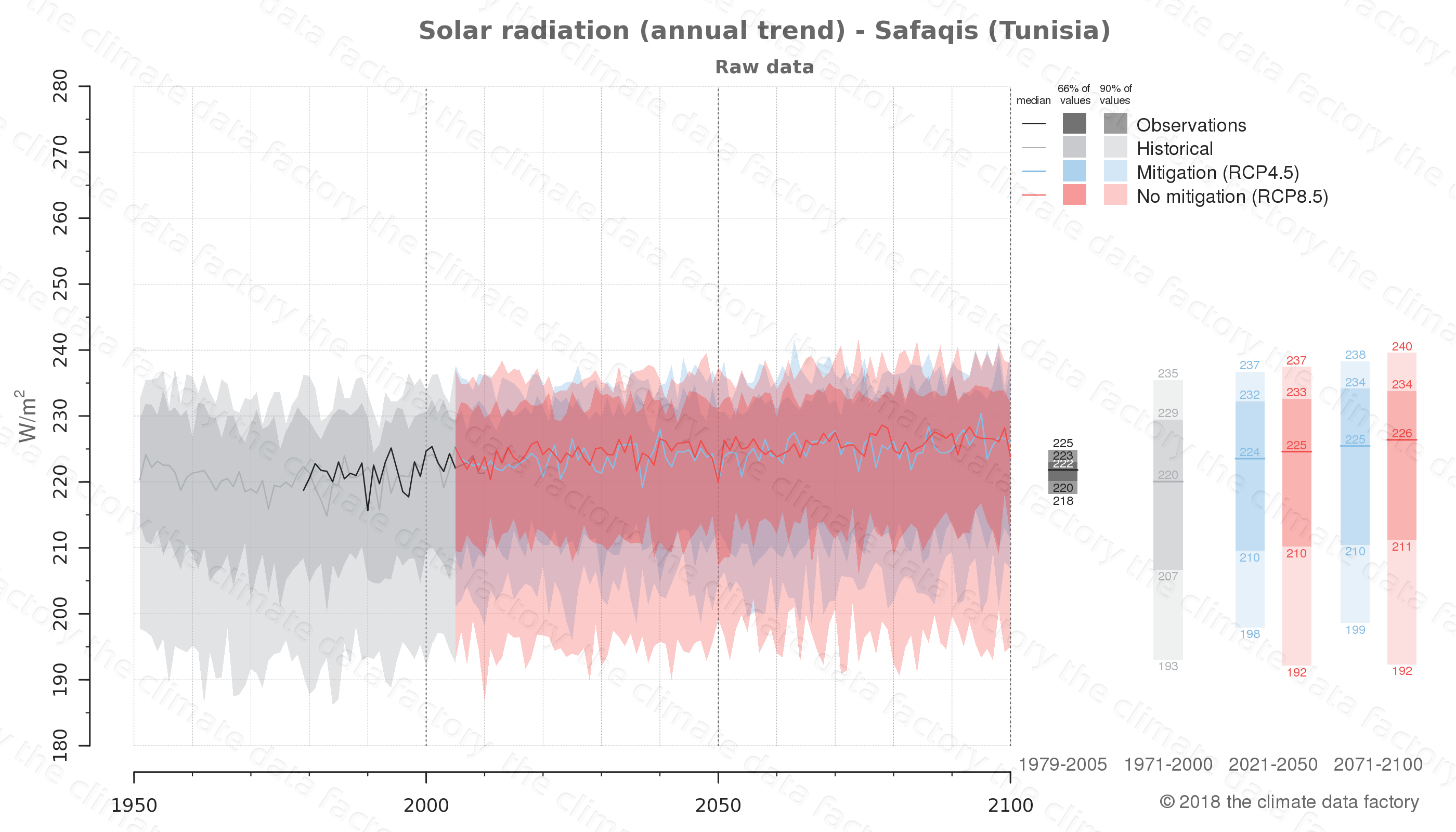 Graphic of projected solar radiation for Safaqis (Tunisia) under two climate change mitigation policy scenarios (RCP4.5, RCP8.5). Represented climate data are raw data from IPCC models. https://theclimatedatafactory.com