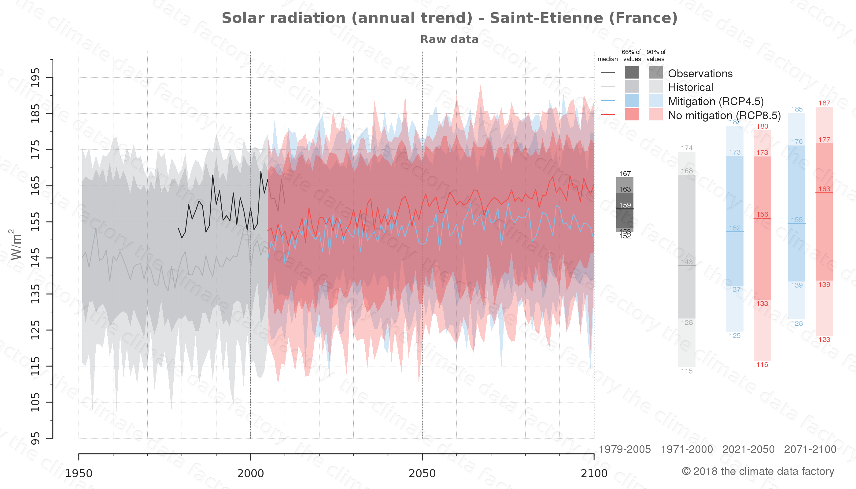 Graphic of projected solar radiation for Saint-Etienne (France) under two climate change mitigation policy scenarios (RCP4.5, RCP8.5). Represented climate data are raw data from IPCC models. https://theclimatedatafactory.com