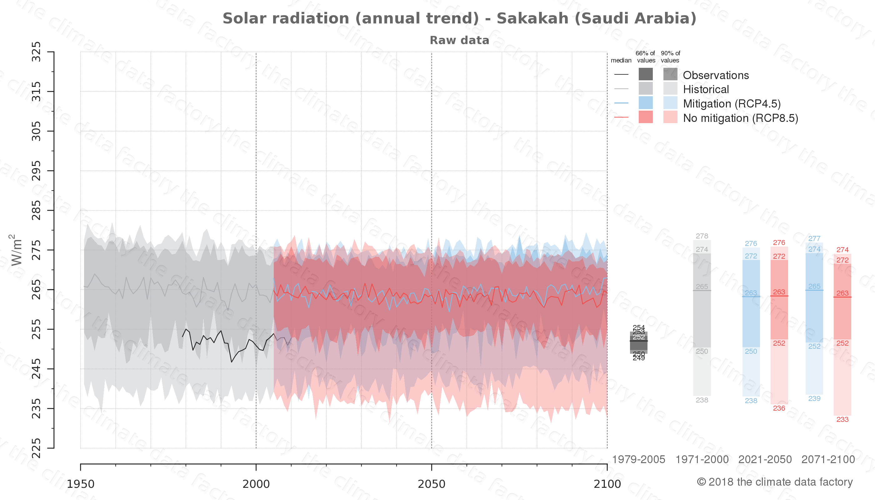 Graphic of projected solar radiation for Sakakah (Saudi Arabia) under two climate change mitigation policy scenarios (RCP4.5, RCP8.5). Represented climate data are raw data from IPCC models. https://theclimatedatafactory.com