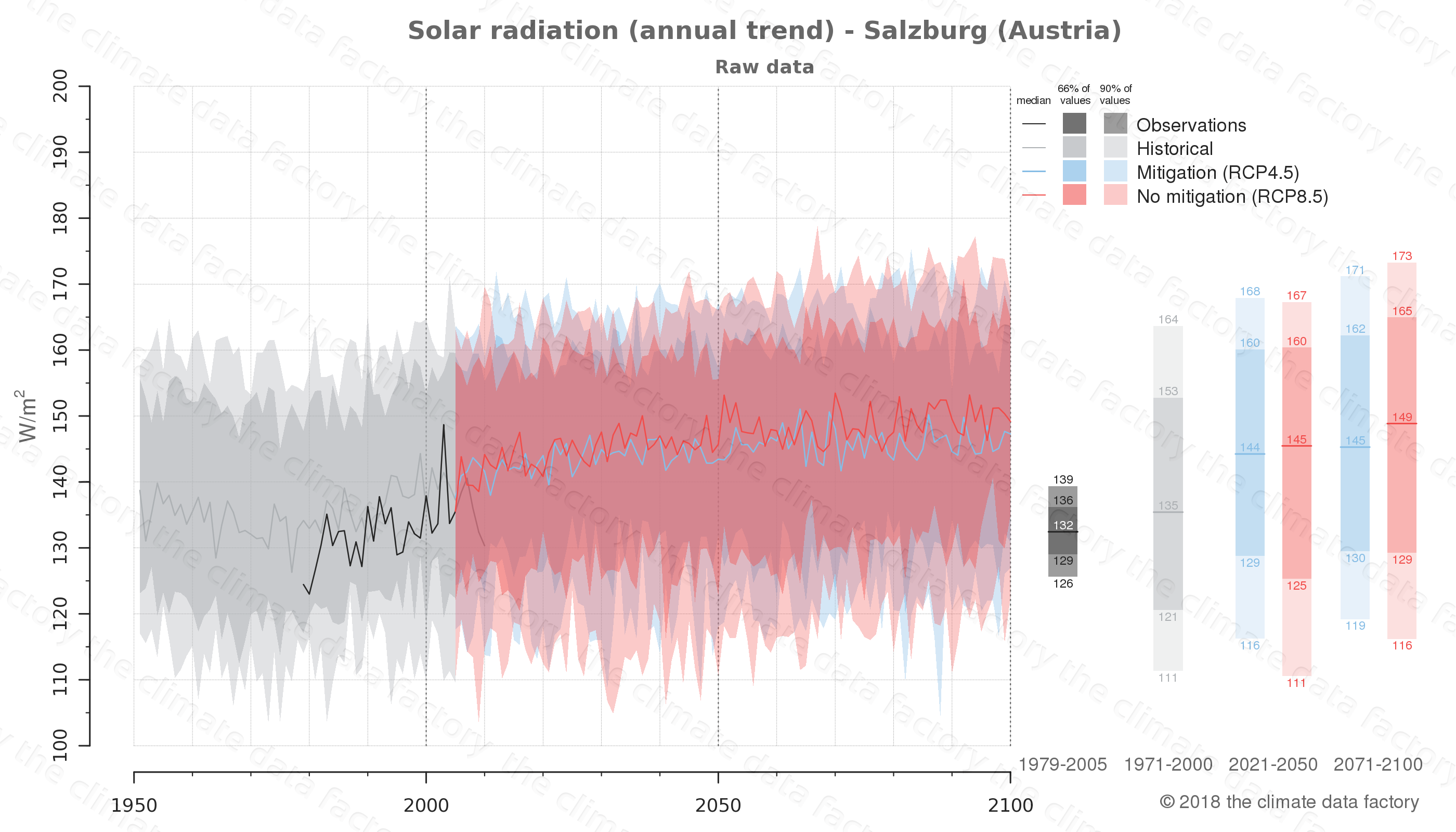 Graphic of projected solar radiation for Salzburg (Austria) under two climate change mitigation policy scenarios (RCP4.5, RCP8.5). Represented climate data are raw data from IPCC models. https://theclimatedatafactory.com