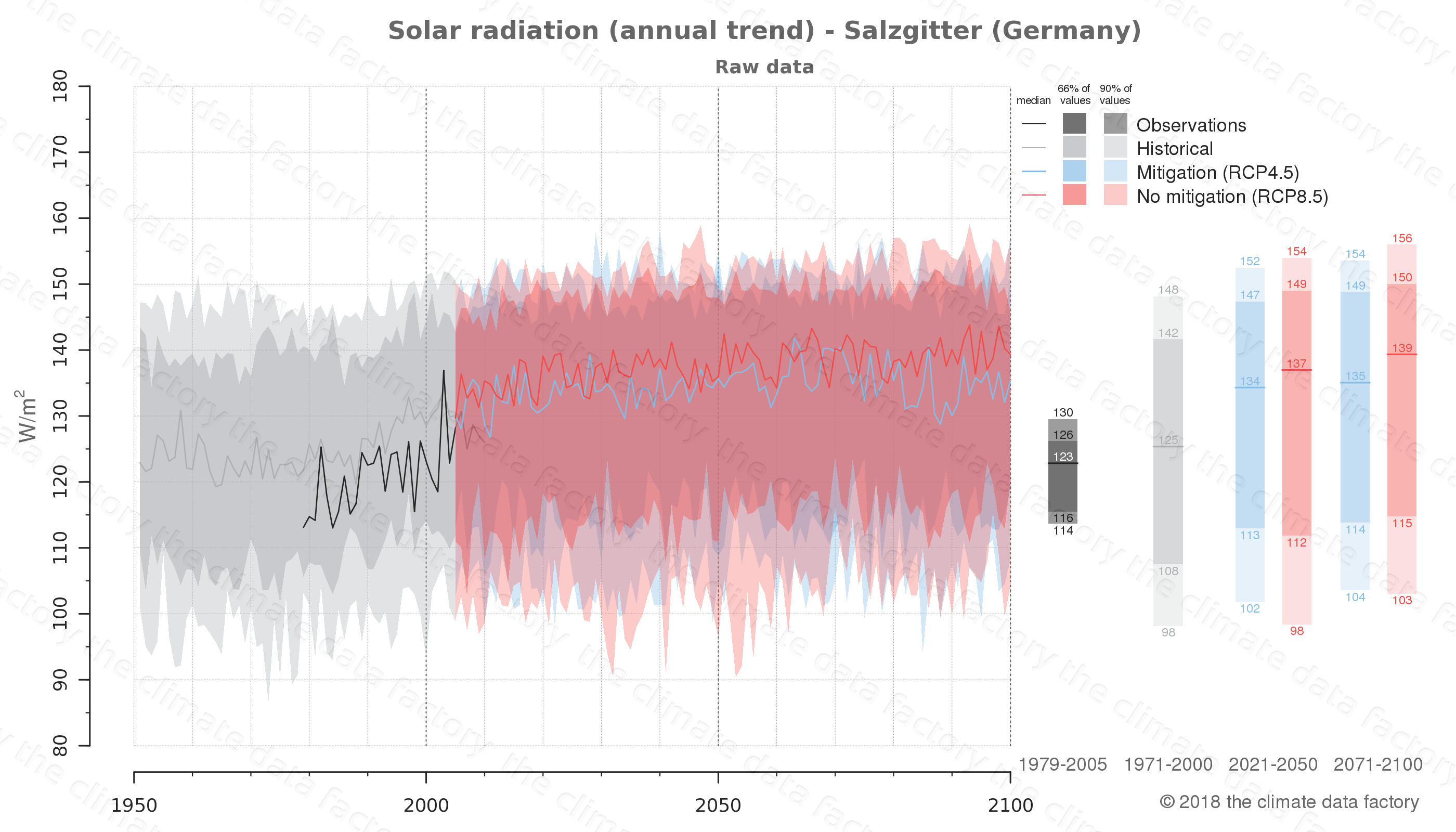 Graphic of projected solar radiation for Salzgitter (Germany) under two climate change mitigation policy scenarios (RCP4.5, RCP8.5). Represented climate data are raw data from IPCC models. https://theclimatedatafactory.com