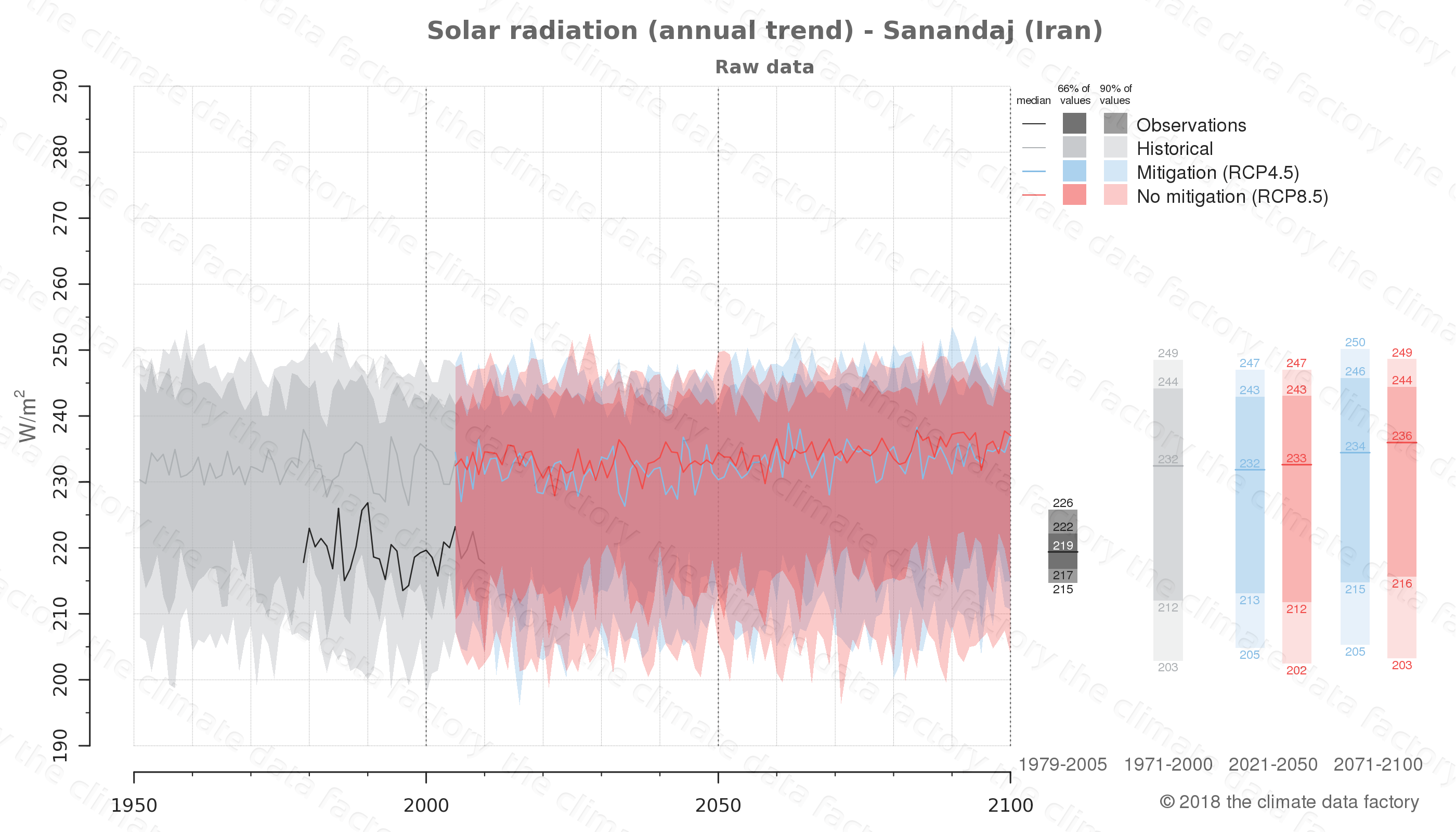 Graphic of projected solar radiation for Sanandaj (Iran) under two climate change mitigation policy scenarios (RCP4.5, RCP8.5). Represented climate data are raw data from IPCC models. https://theclimatedatafactory.com