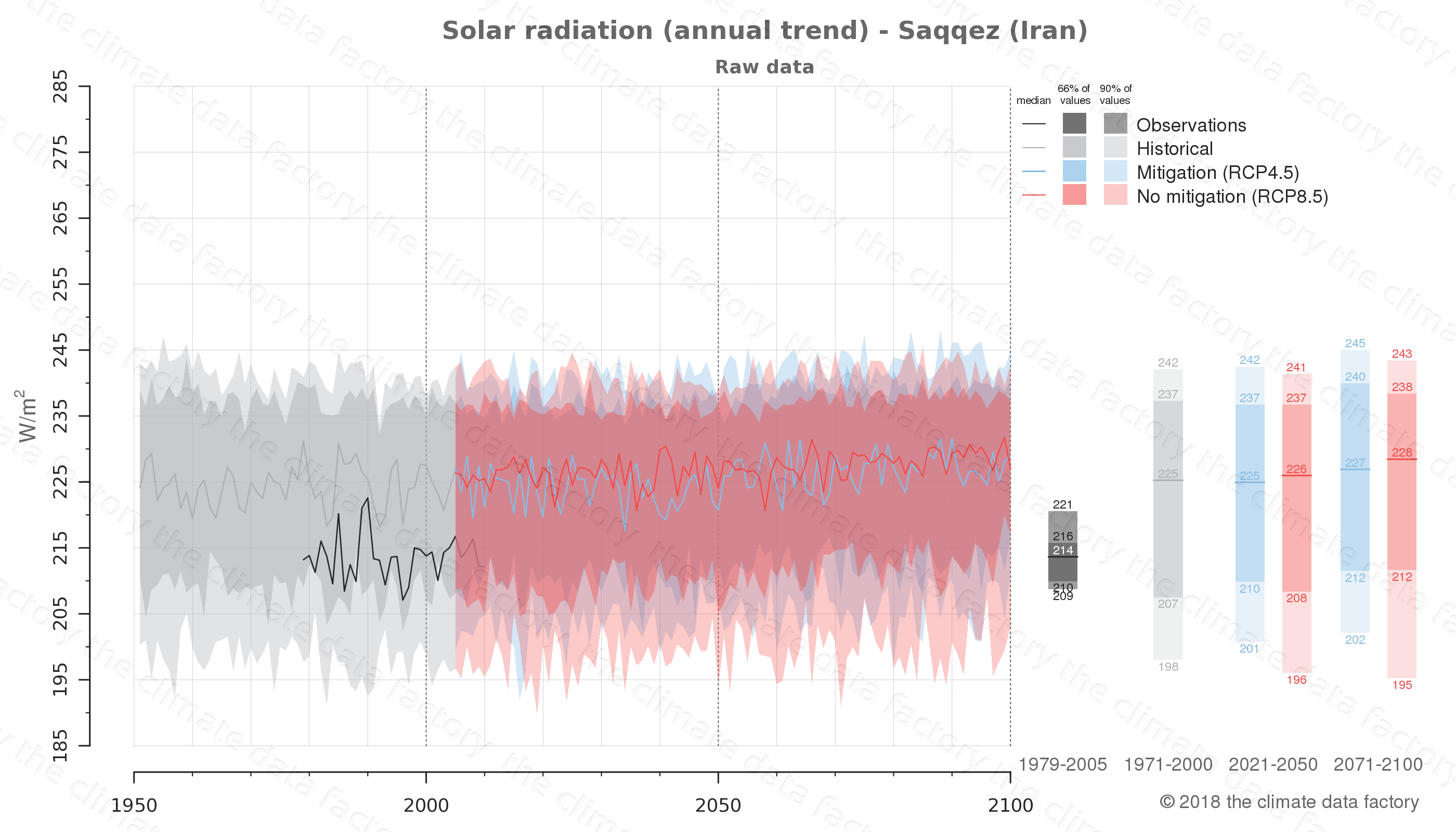 Graphic of projected solar radiation for Saqqez (Iran) under two climate change mitigation policy scenarios (RCP4.5, RCP8.5). Represented climate data are raw data from IPCC models. https://theclimatedatafactory.com