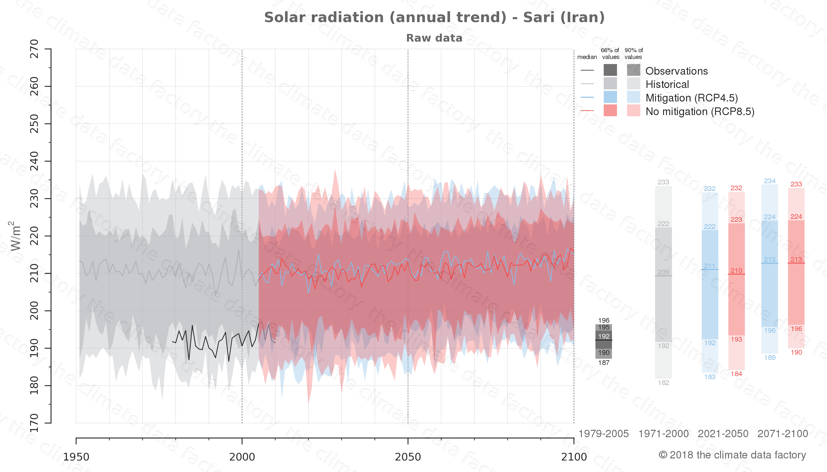 Graphic of projected solar radiation for Sari (Iran) under two climate change mitigation policy scenarios (RCP4.5, RCP8.5). Represented climate data are raw data from IPCC models. https://theclimatedatafactory.com
