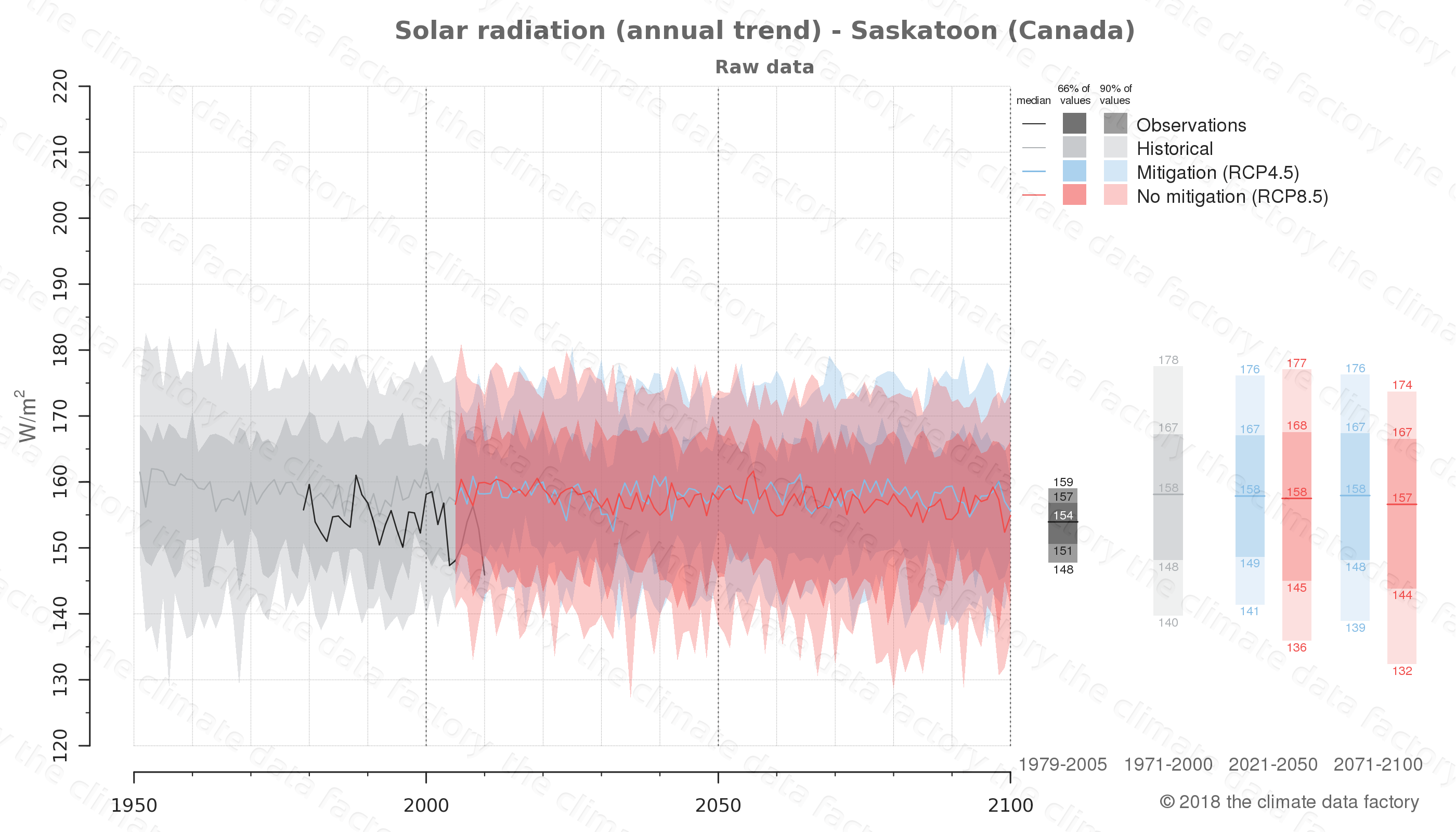 Graphic of projected solar radiation for Saskatoon (Canada) under two climate change mitigation policy scenarios (RCP4.5, RCP8.5). Represented climate data are raw data from IPCC models. https://theclimatedatafactory.com
