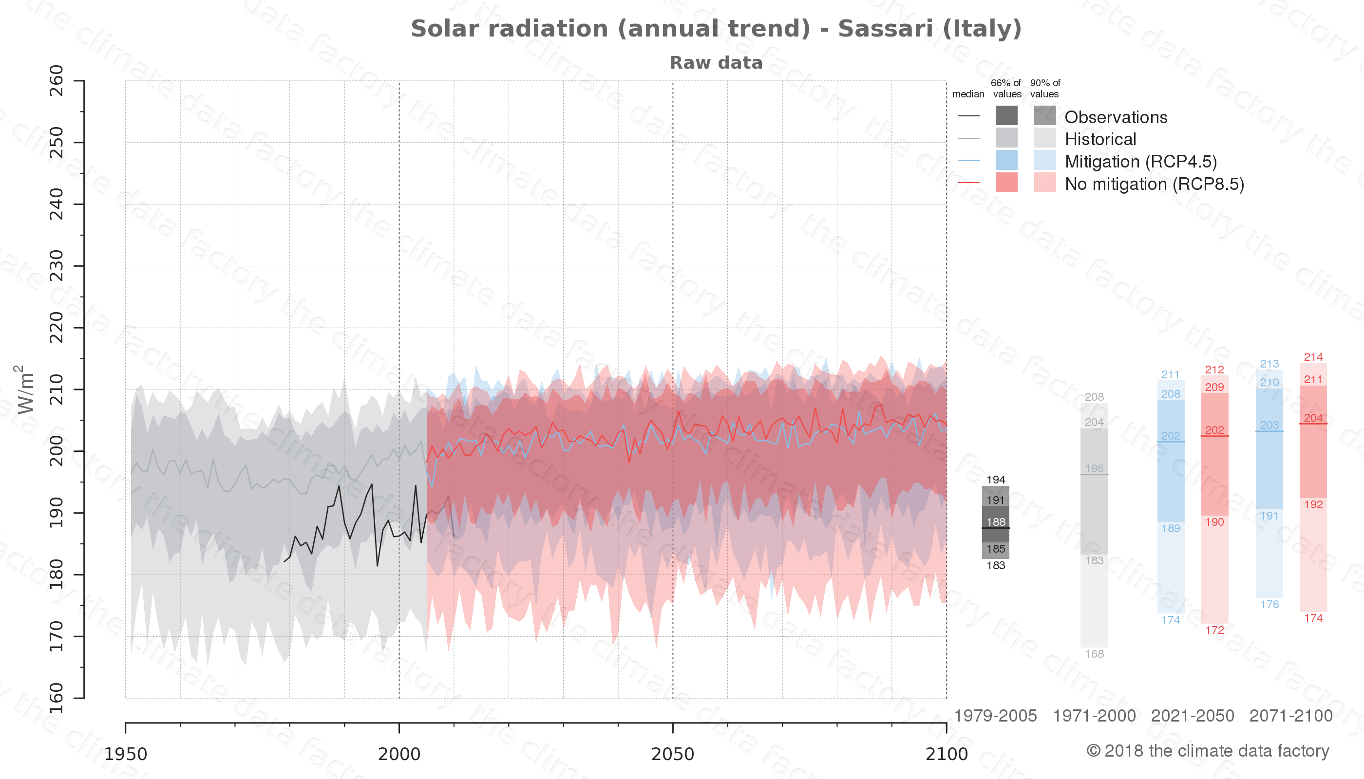 Graphic of projected solar radiation for Sassari (Italy) under two climate change mitigation policy scenarios (RCP4.5, RCP8.5). Represented climate data are raw data from IPCC models. https://theclimatedatafactory.com