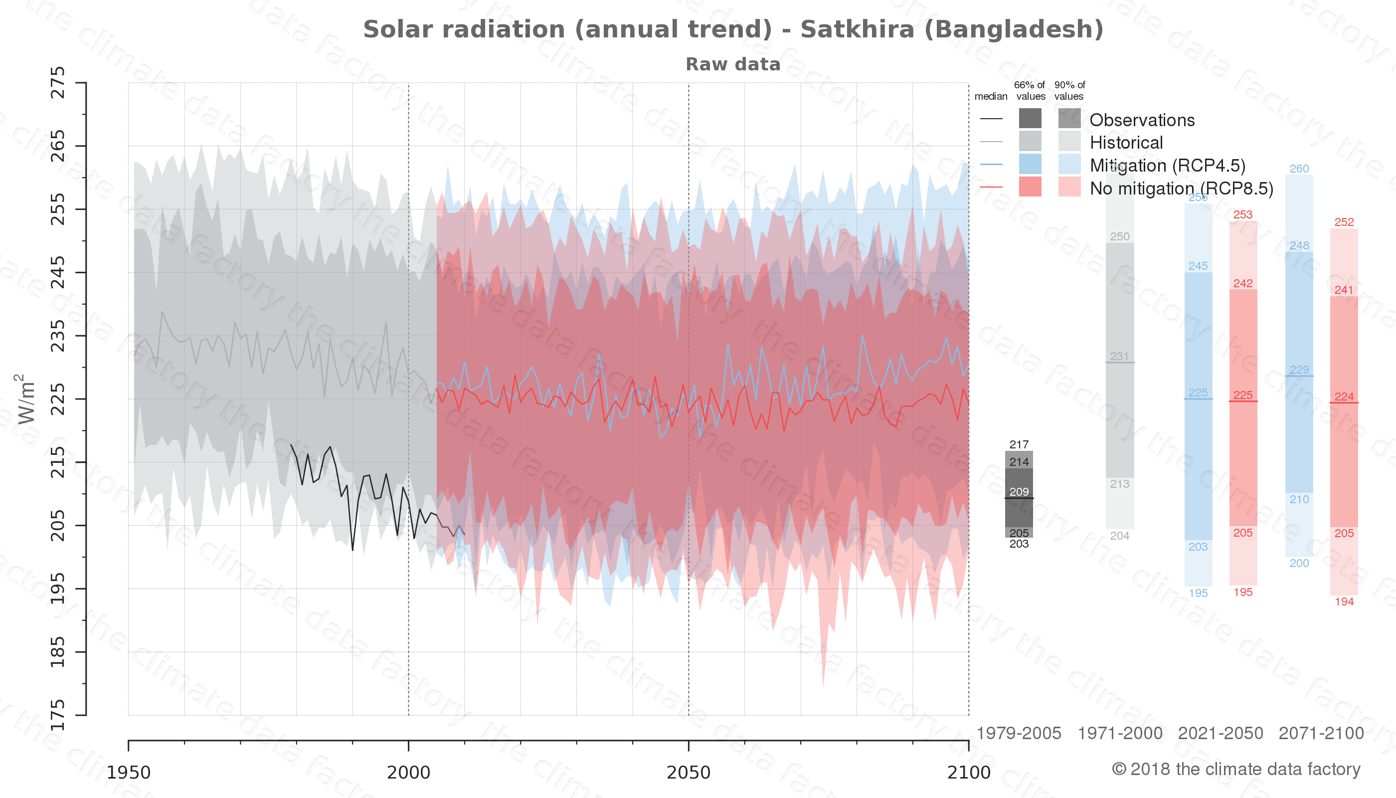 Graphic of projected solar radiation for Satkhira (Bangladesh) under two climate change mitigation policy scenarios (RCP4.5, RCP8.5). Represented climate data are raw data from IPCC models. https://theclimatedatafactory.com