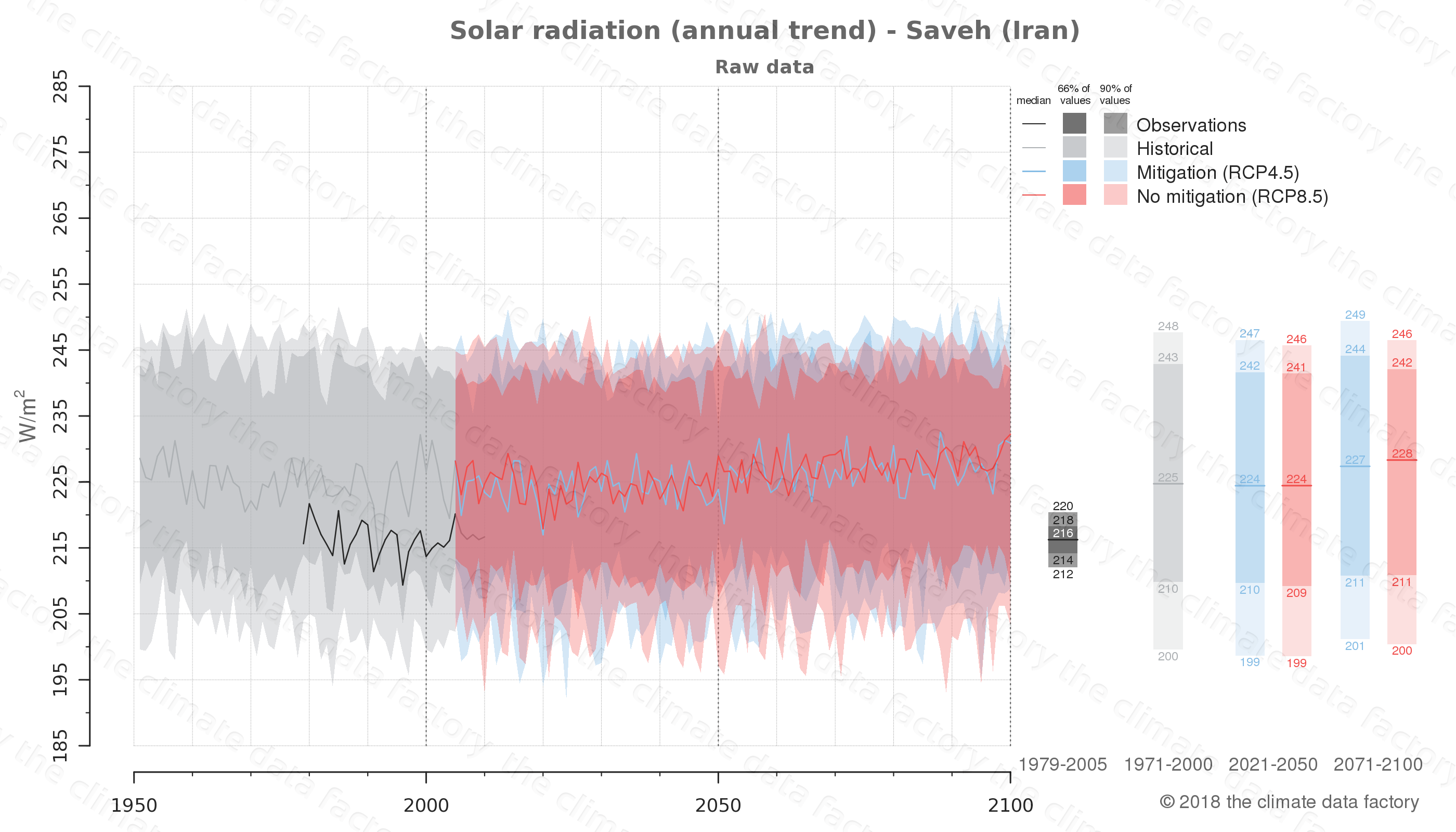 Graphic of projected solar radiation for Saveh (Iran) under two climate change mitigation policy scenarios (RCP4.5, RCP8.5). Represented climate data are raw data from IPCC models. https://theclimatedatafactory.com