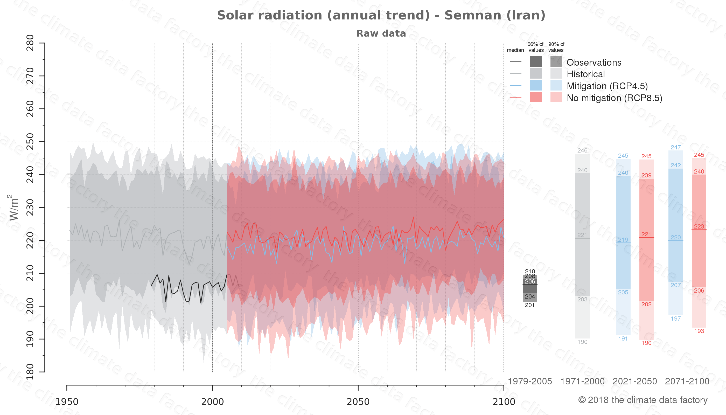 Graphic of projected solar radiation for Semnan (Iran) under two climate change mitigation policy scenarios (RCP4.5, RCP8.5). Represented climate data are raw data from IPCC models. https://theclimatedatafactory.com