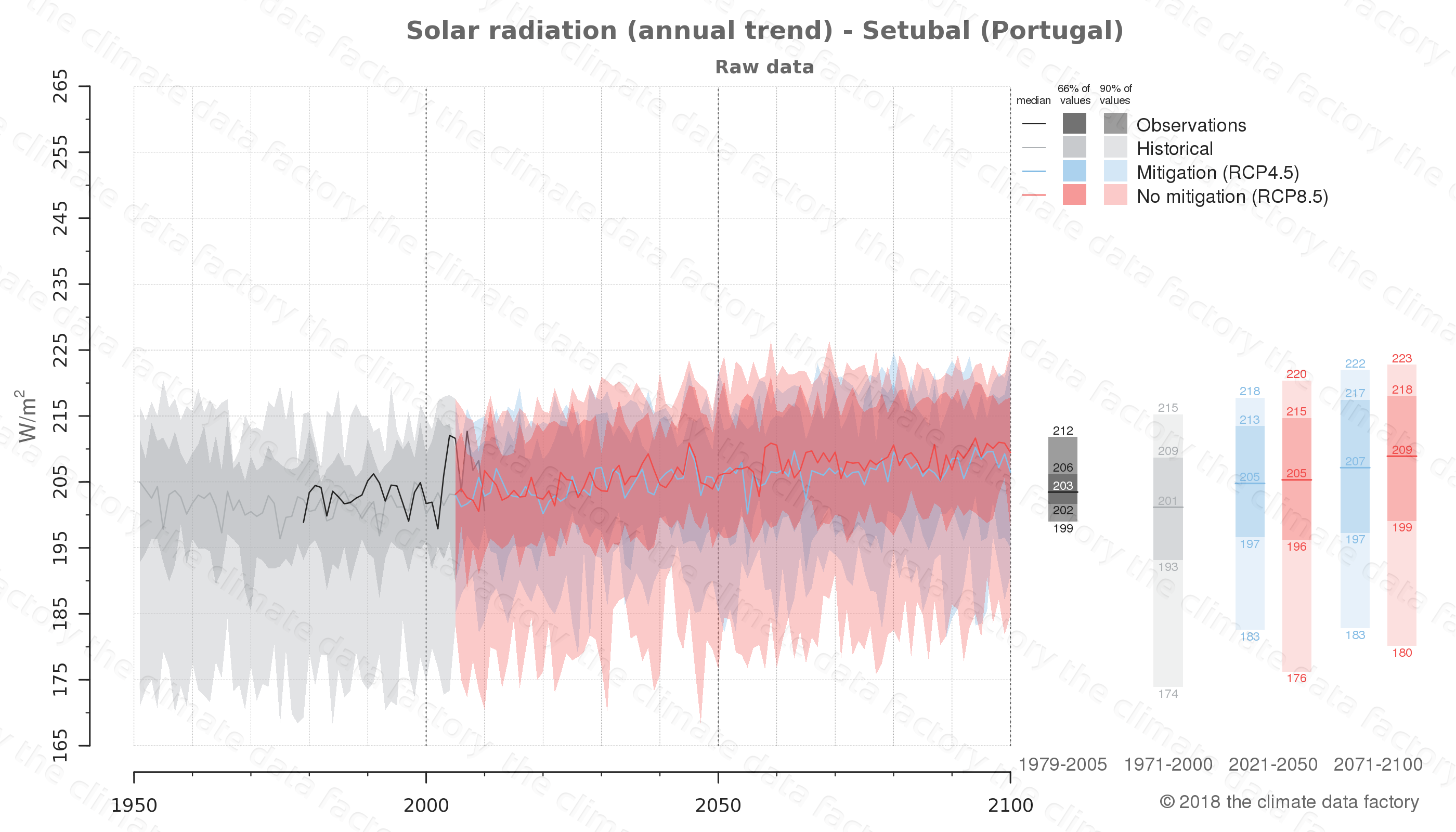Graphic of projected solar radiation for Setubal (Portugal) under two climate change mitigation policy scenarios (RCP4.5, RCP8.5). Represented climate data are raw data from IPCC models. https://theclimatedatafactory.com
