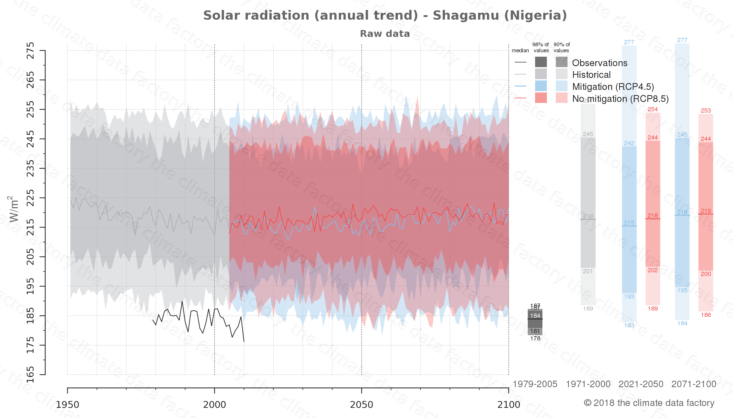 Graphic of projected solar radiation for Shagamu (Nigeria) under two climate change mitigation policy scenarios (RCP4.5, RCP8.5). Represented climate data are raw data from IPCC models. https://theclimatedatafactory.com