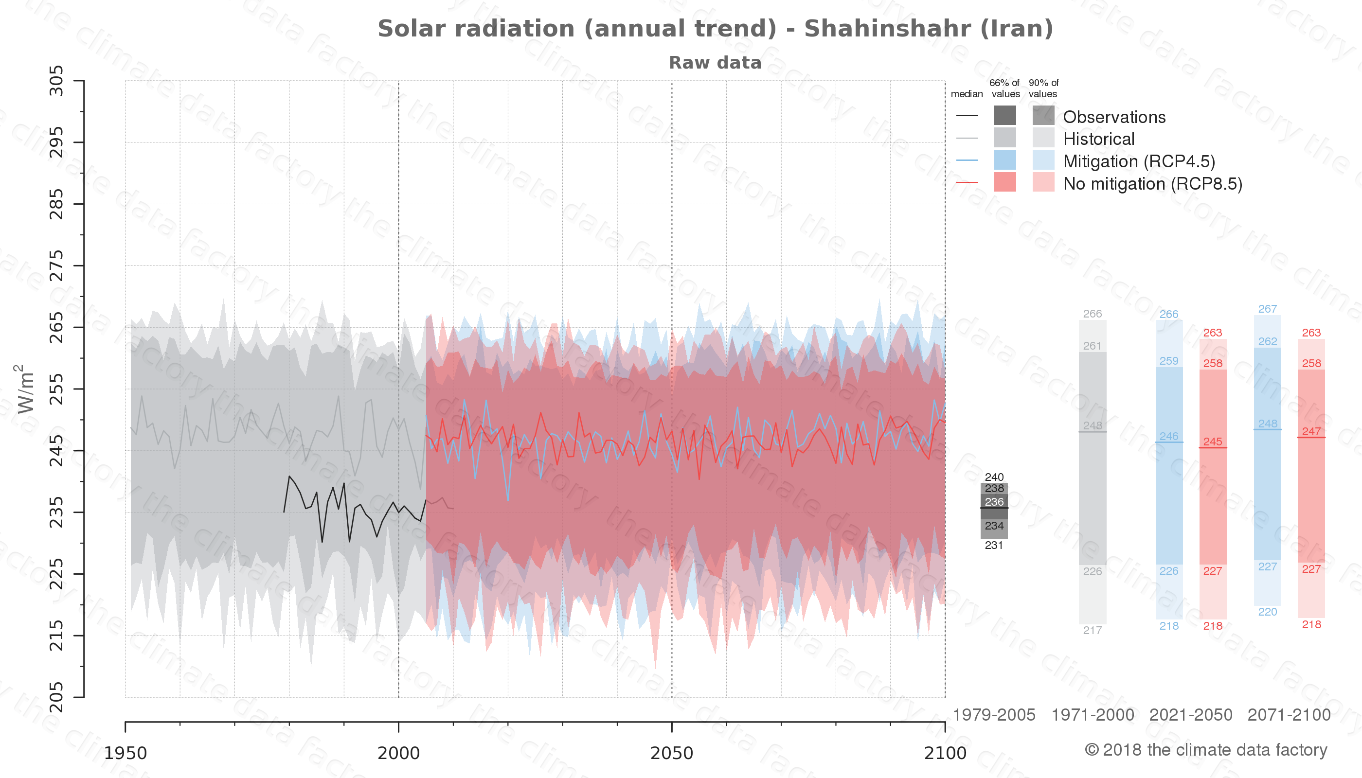 Graphic of projected solar radiation for Shahinshahr (Iran) under two climate change mitigation policy scenarios (RCP4.5, RCP8.5). Represented climate data are raw data from IPCC models. https://theclimatedatafactory.com