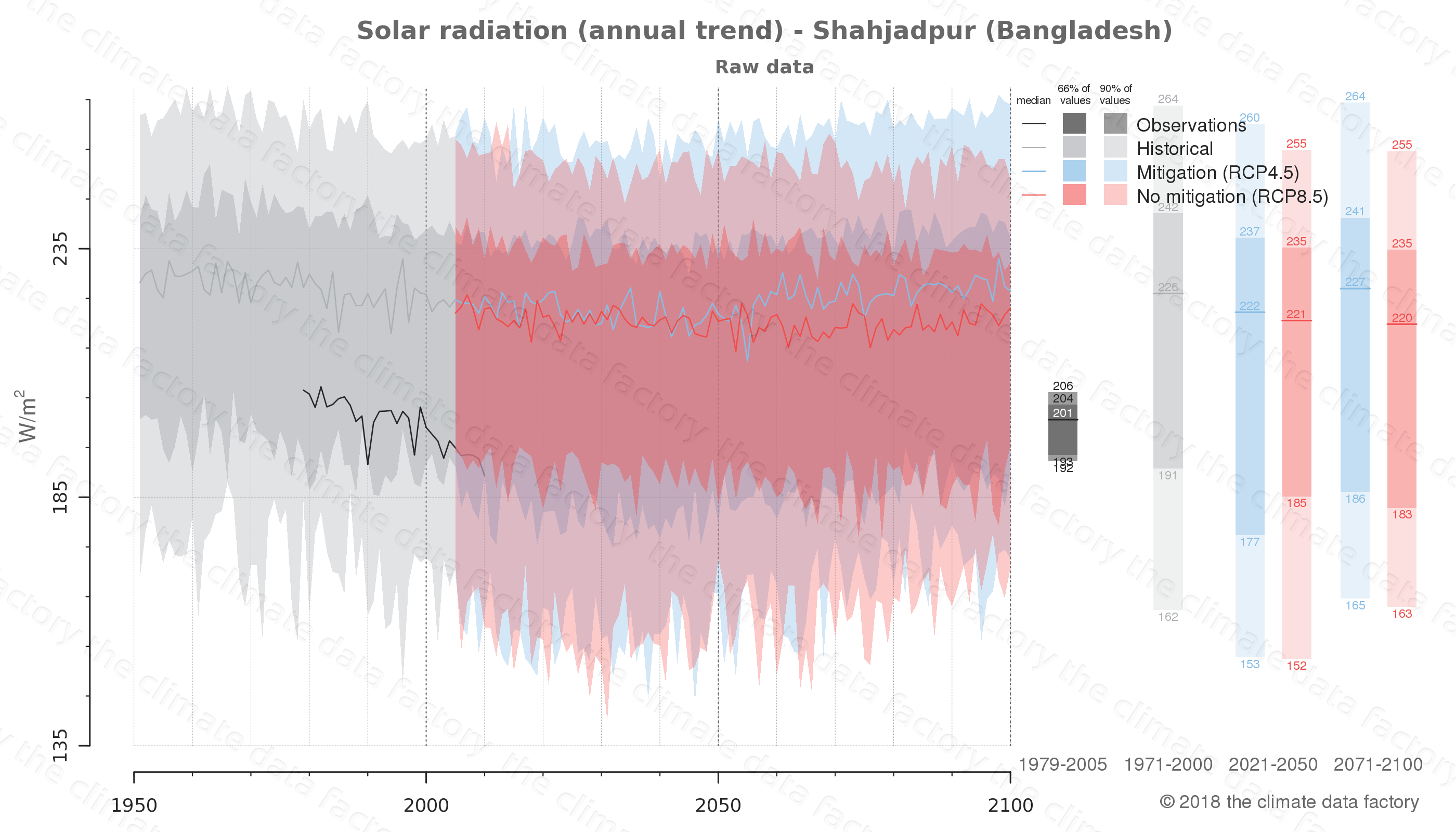 Graphic of projected solar radiation for Shahjadpur (Bangladesh) under two climate change mitigation policy scenarios (RCP4.5, RCP8.5). Represented climate data are raw data from IPCC models. https://theclimatedatafactory.com