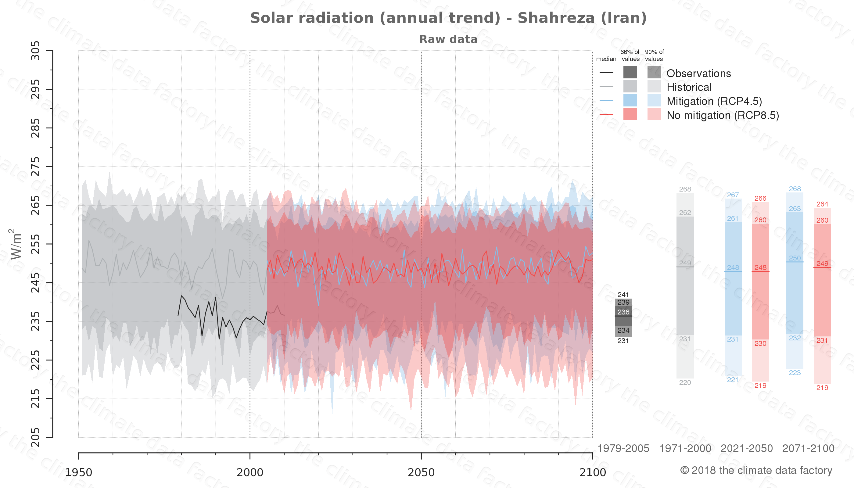 Graphic of projected solar radiation for Shahreza (Iran) under two climate change mitigation policy scenarios (RCP4.5, RCP8.5). Represented climate data are raw data from IPCC models. https://theclimatedatafactory.com