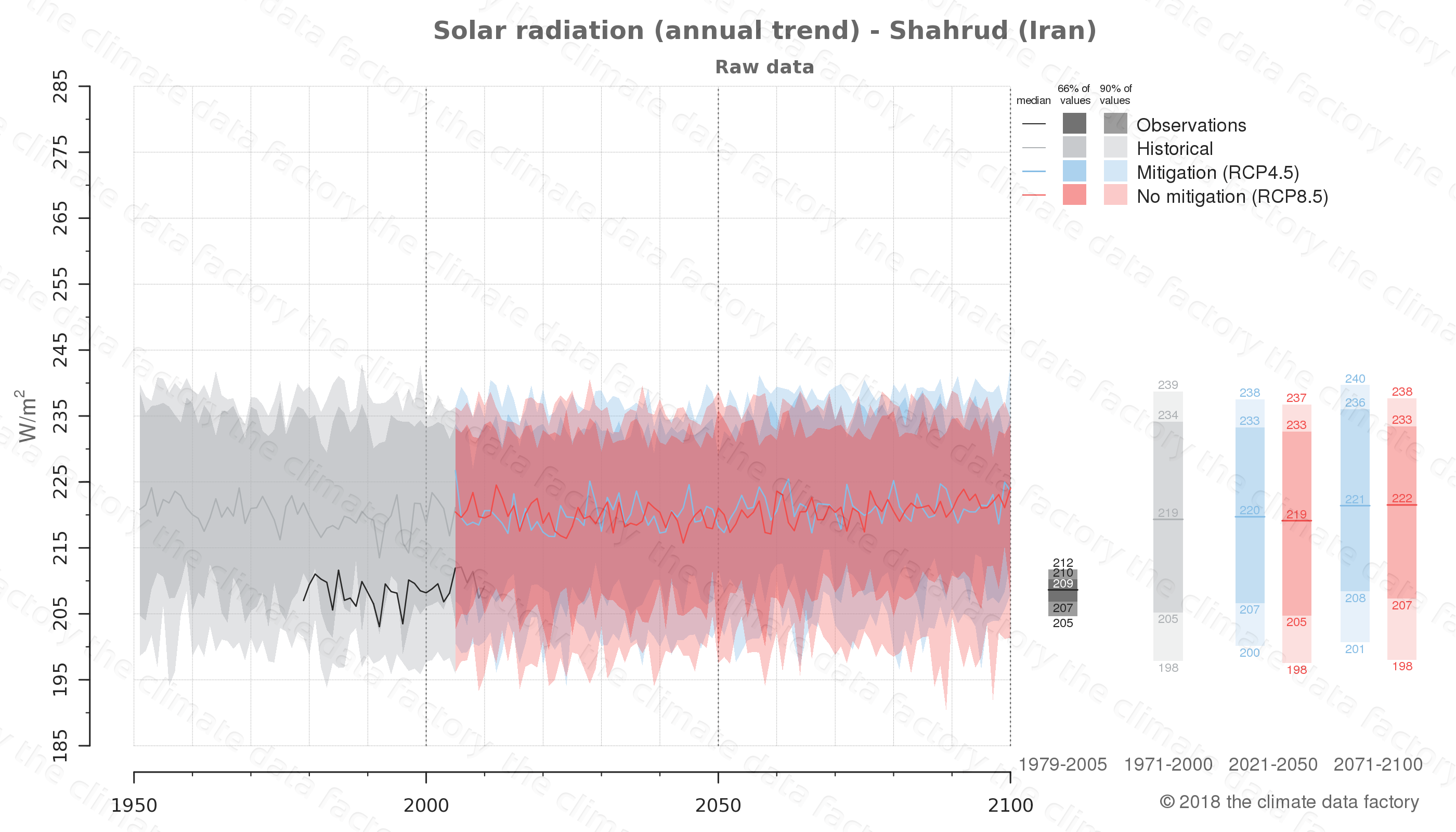 Graphic of projected solar radiation for Shahrud (Iran) under two climate change mitigation policy scenarios (RCP4.5, RCP8.5). Represented climate data are raw data from IPCC models. https://theclimatedatafactory.com