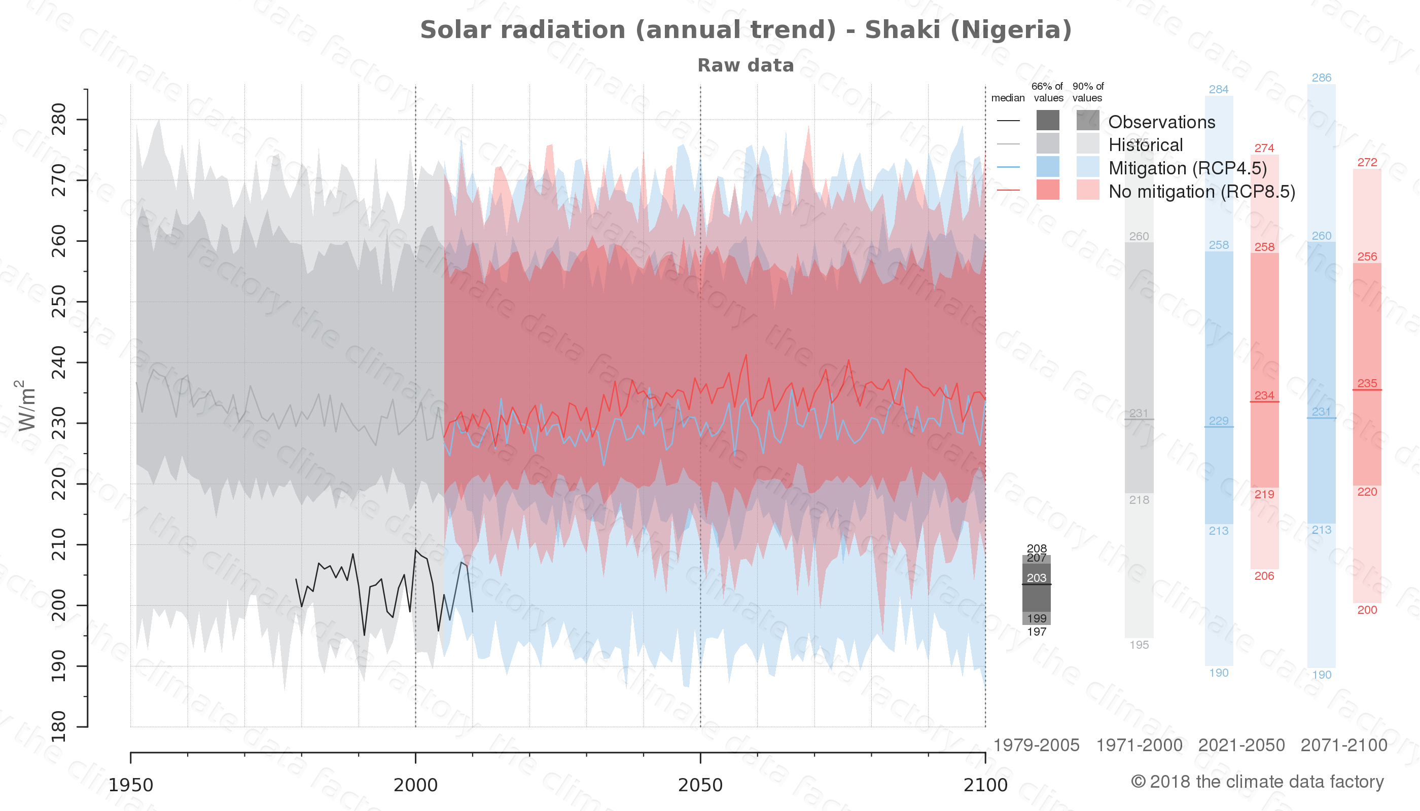 Graphic of projected solar radiation for Shaki (Nigeria) under two climate change mitigation policy scenarios (RCP4.5, RCP8.5). Represented climate data are raw data from IPCC models. https://theclimatedatafactory.com