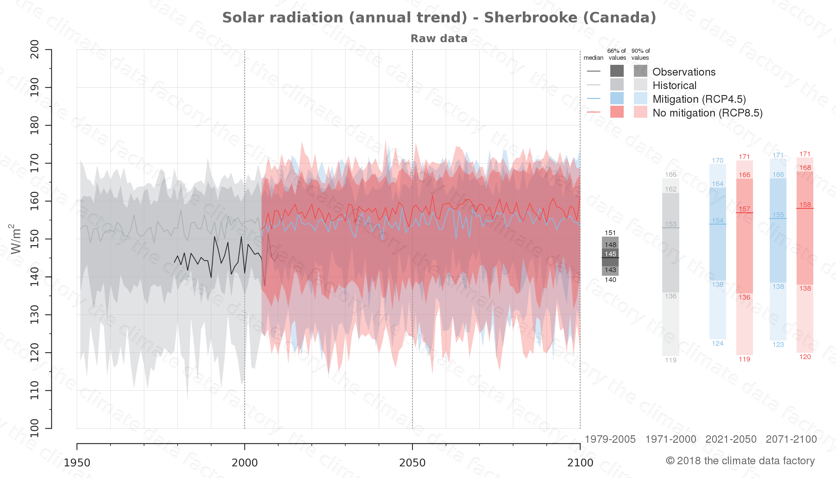 Graphic of projected solar radiation for Sherbrooke (Canada) under two climate change mitigation policy scenarios (RCP4.5, RCP8.5). Represented climate data are raw data from IPCC models. https://theclimatedatafactory.com