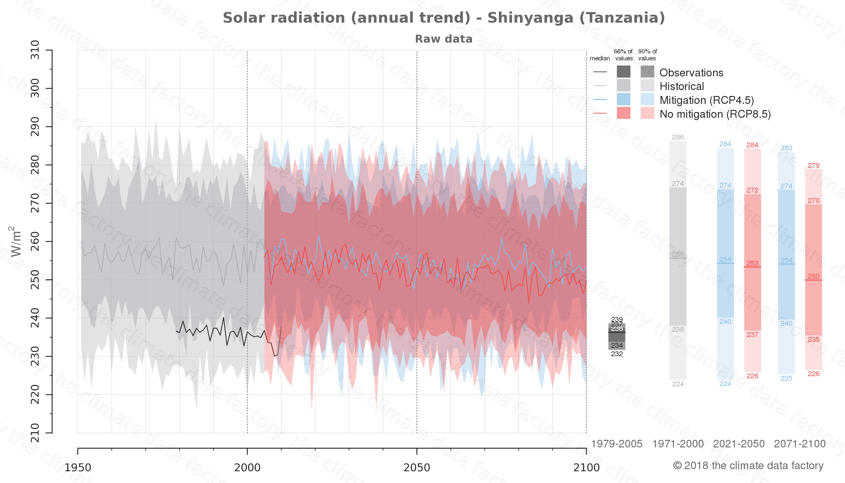 Graphic of projected solar radiation for Shinyanga (Tanzania) under two climate change mitigation policy scenarios (RCP4.5, RCP8.5). Represented climate data are raw data from IPCC models. https://theclimatedatafactory.com