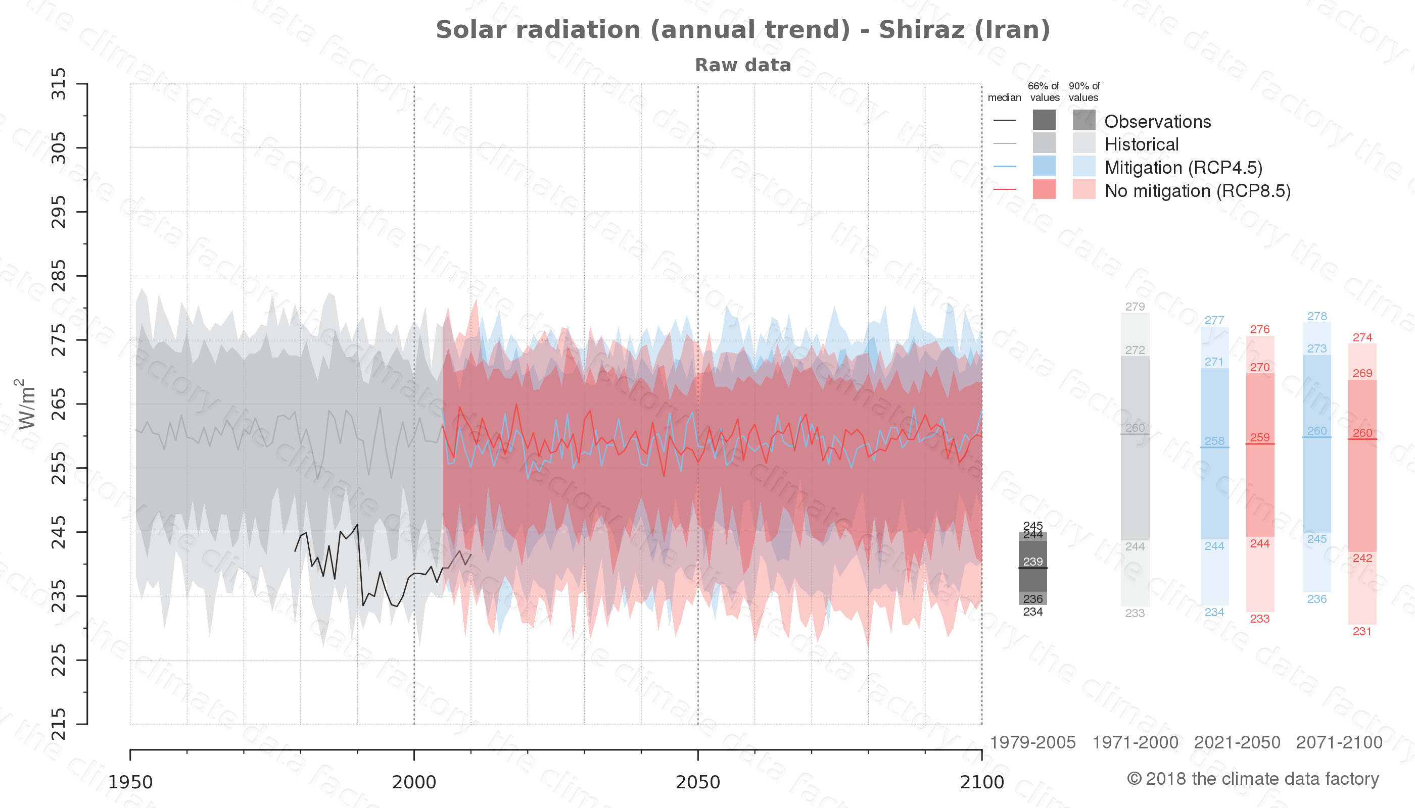Graphic of projected solar radiation for Shiraz (Iran) under two climate change mitigation policy scenarios (RCP4.5, RCP8.5). Represented climate data are raw data from IPCC models. https://theclimatedatafactory.com