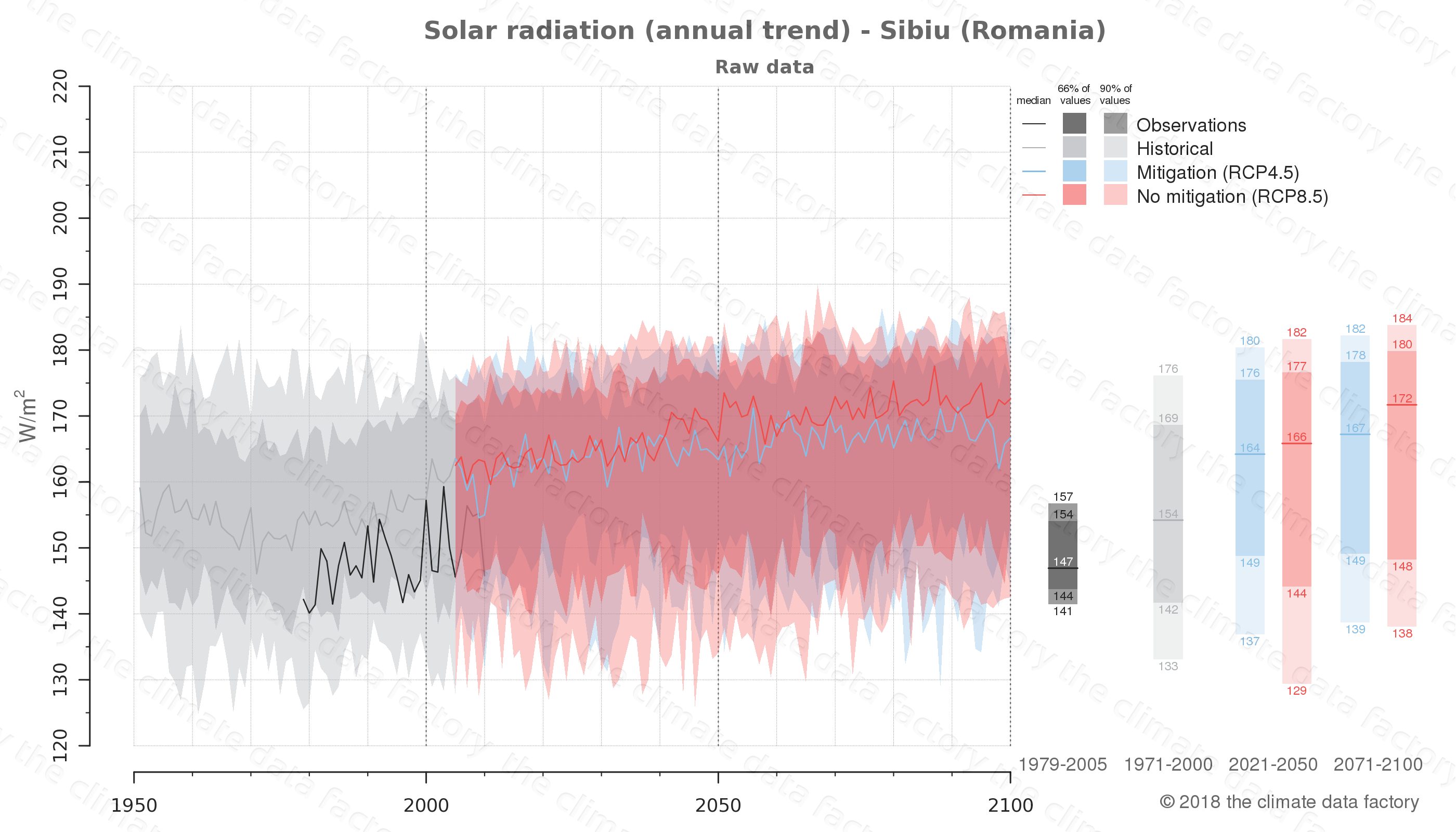 Graphic of projected solar radiation for Sibiu (Romania) under two climate change mitigation policy scenarios (RCP4.5, RCP8.5). Represented climate data are raw data from IPCC models. https://theclimatedatafactory.com