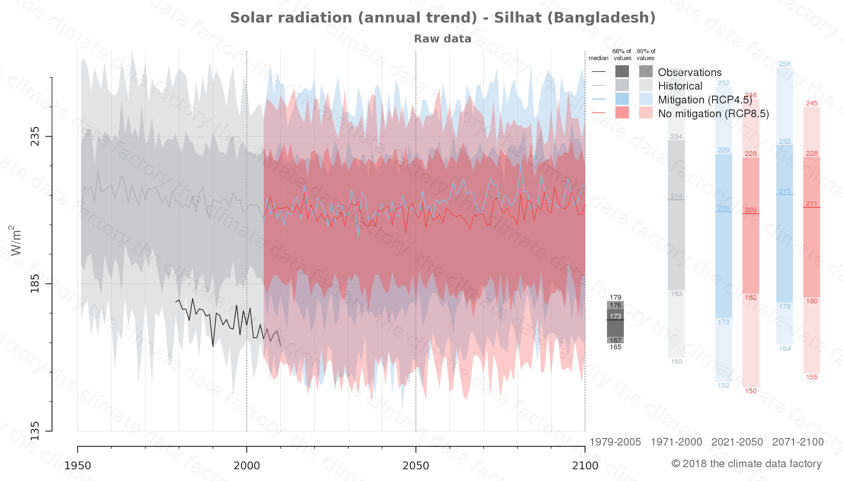 Graphic of projected solar radiation for Silhat (Bangladesh) under two climate change mitigation policy scenarios (RCP4.5, RCP8.5). Represented climate data are raw data from IPCC models. https://theclimatedatafactory.com