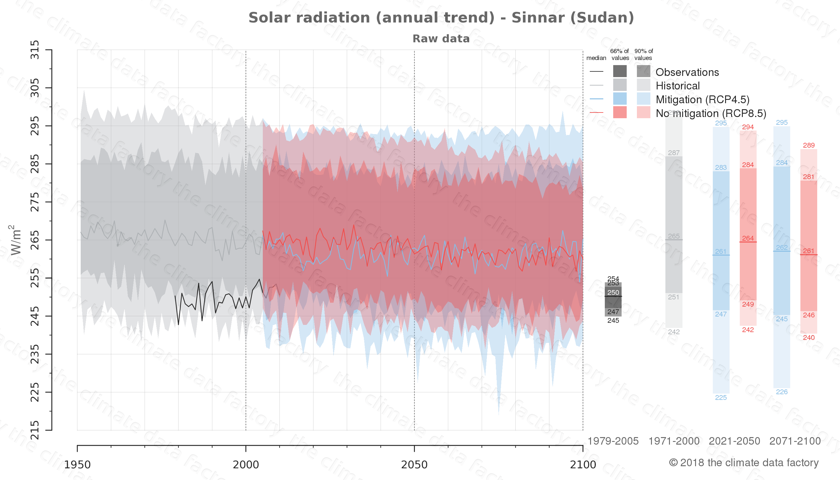 Graphic of projected solar radiation for Sinnar (Sudan) under two climate change mitigation policy scenarios (RCP4.5, RCP8.5). Represented climate data are raw data from IPCC models. https://theclimatedatafactory.com