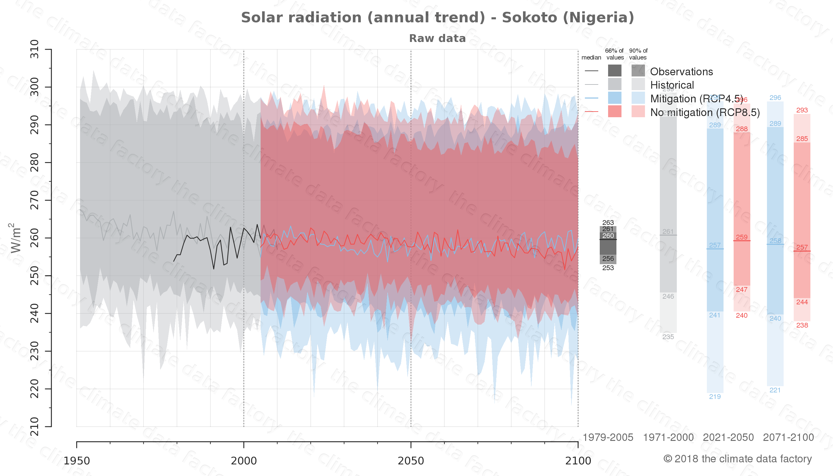 Graphic of projected solar radiation for Sokoto (Nigeria) under two climate change mitigation policy scenarios (RCP4.5, RCP8.5). Represented climate data are raw data from IPCC models. https://theclimatedatafactory.com