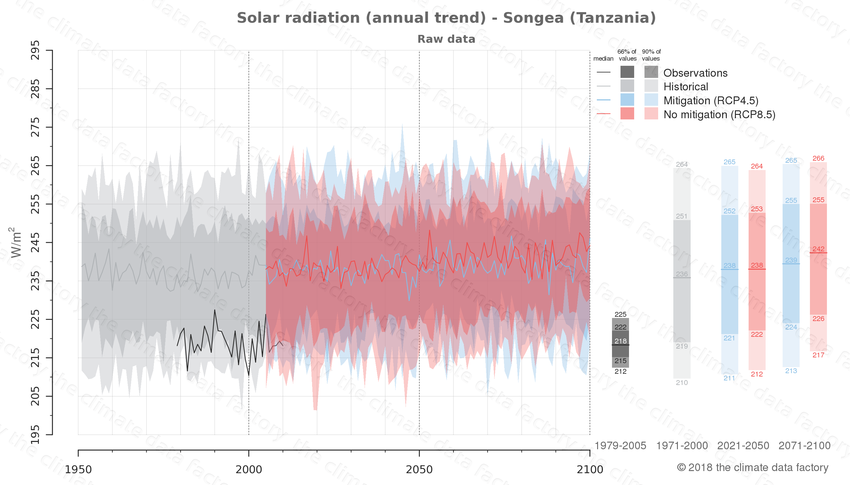 Graphic of projected solar radiation for Songea (Tanzania) under two climate change mitigation policy scenarios (RCP4.5, RCP8.5). Represented climate data are raw data from IPCC models. https://theclimatedatafactory.com