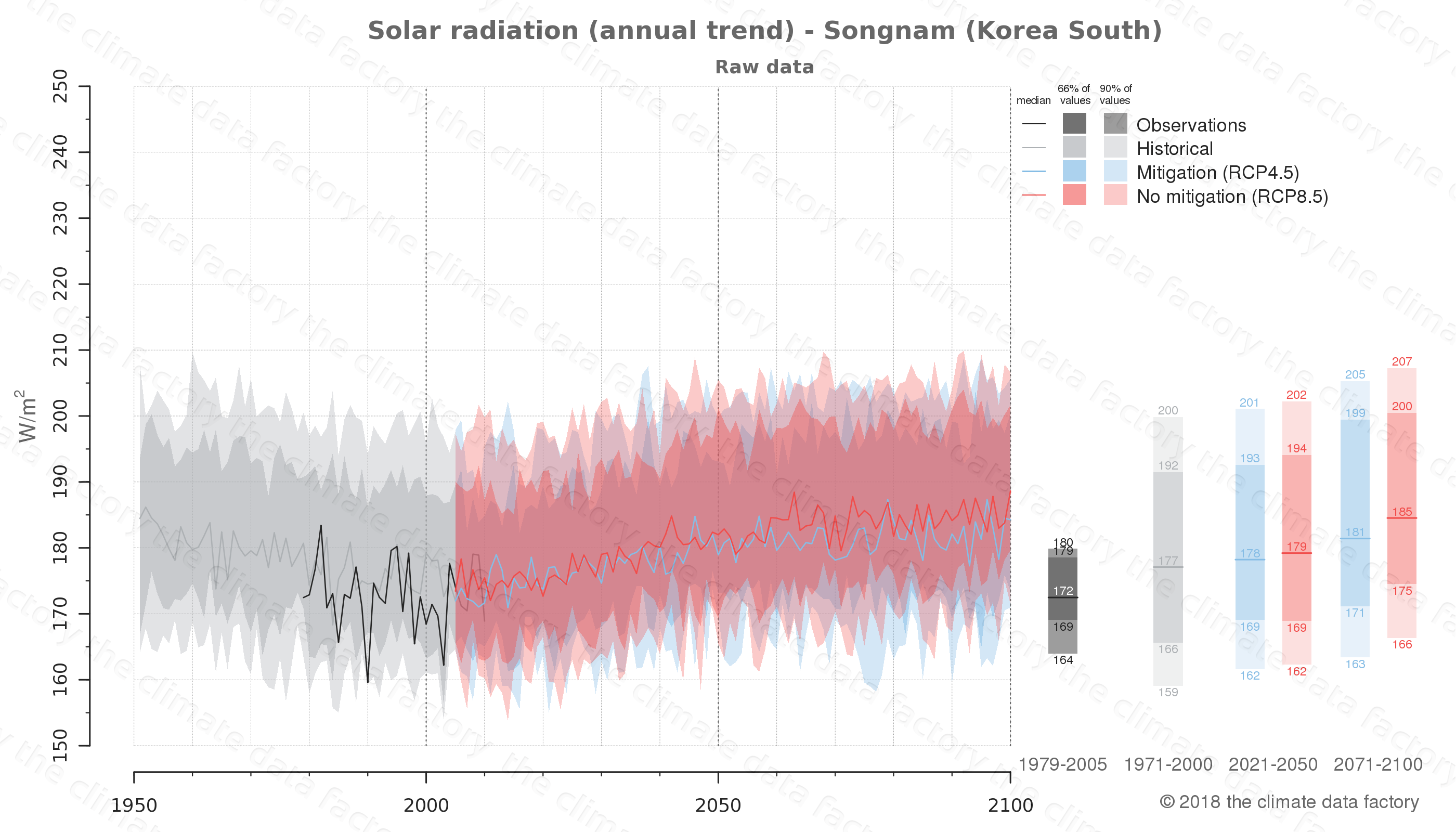 Graphic of projected solar radiation for Songnam (South Korea) under two climate change mitigation policy scenarios (RCP4.5, RCP8.5). Represented climate data are raw data from IPCC models. https://theclimatedatafactory.com