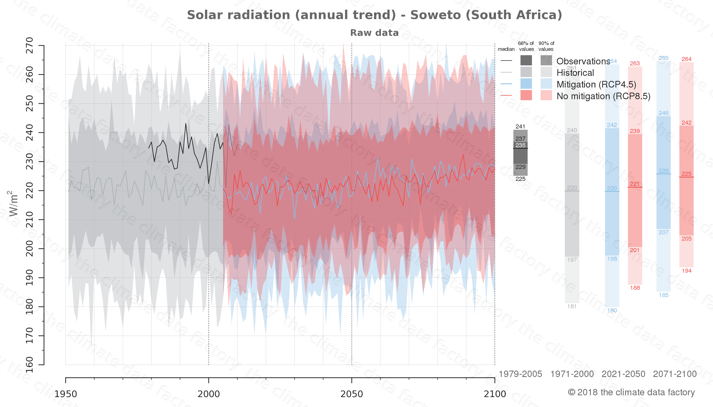 Graphic of projected solar radiation for Soweto (South Africa) under two climate change mitigation policy scenarios (RCP4.5, RCP8.5). Represented climate data are raw data from IPCC models. https://theclimatedatafactory.com