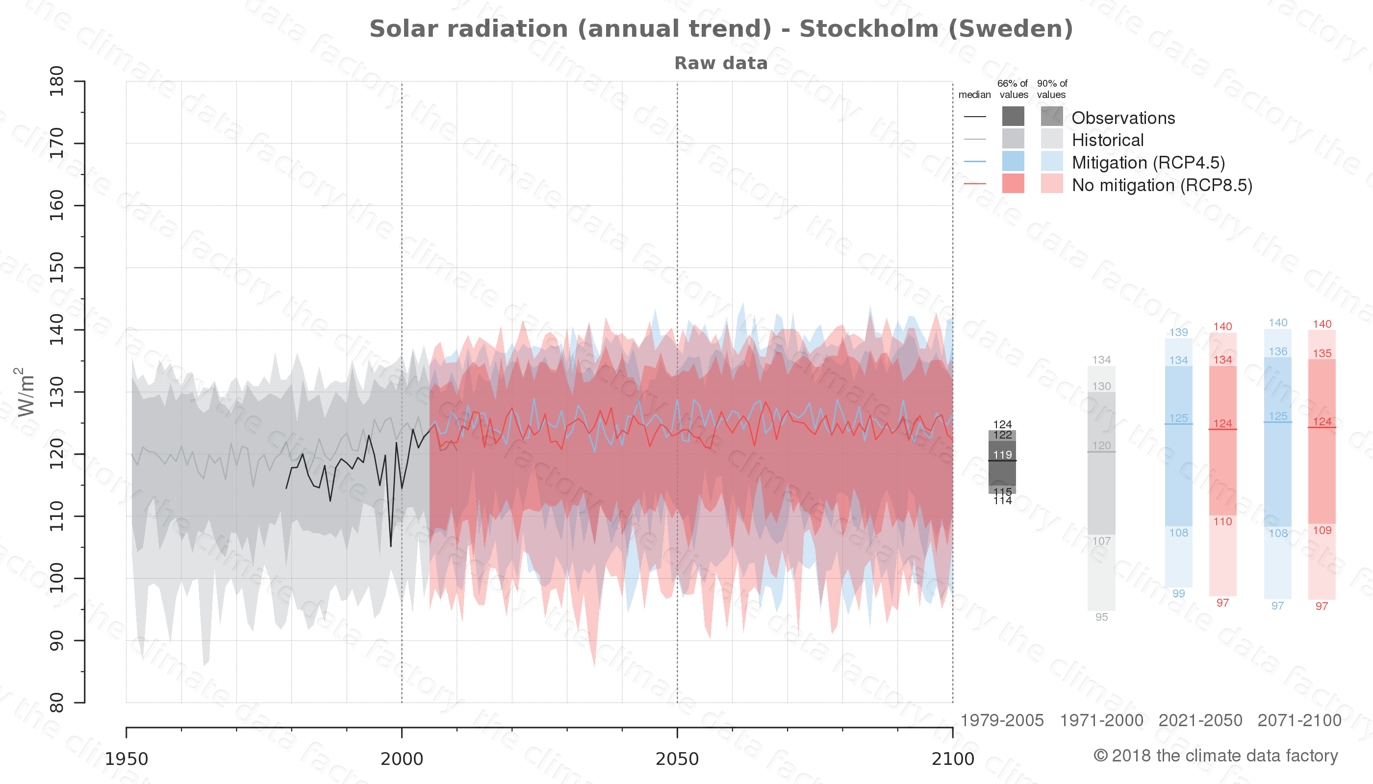 Graphic of projected solar radiation for Stockholm (Sweden) under two climate change mitigation policy scenarios (RCP4.5, RCP8.5). Represented climate data are raw data from IPCC models. https://theclimatedatafactory.com