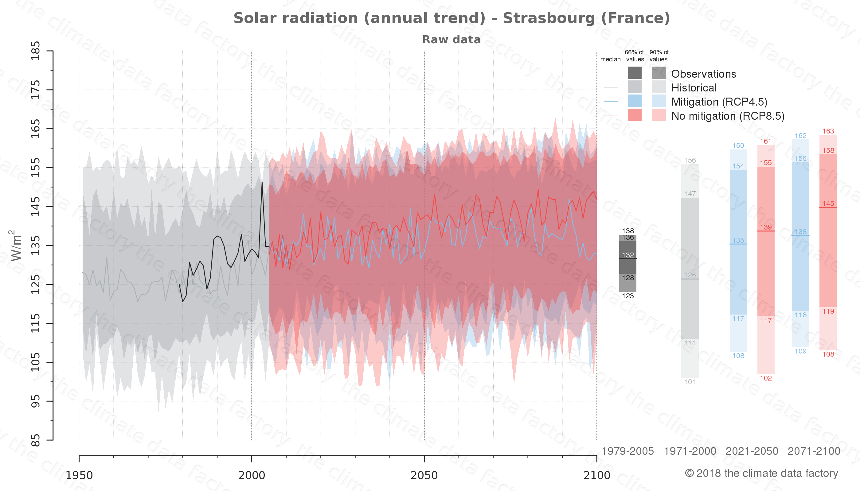 Graphic of projected solar radiation for Strasbourg (France) under two climate change mitigation policy scenarios (RCP4.5, RCP8.5). Represented climate data are raw data from IPCC models. https://theclimatedatafactory.com