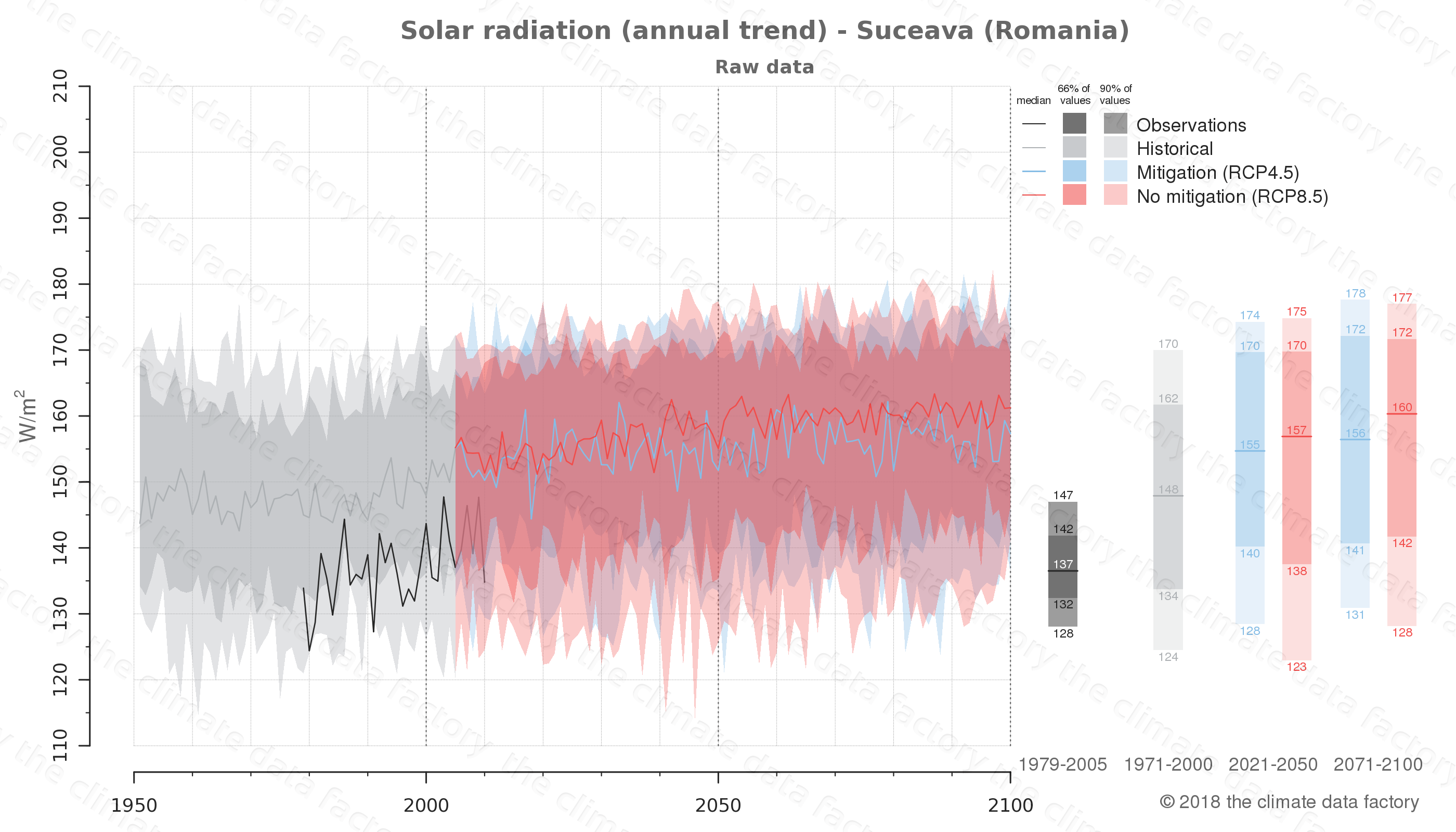 Graphic of projected solar radiation for Suceava (Romania) under two climate change mitigation policy scenarios (RCP4.5, RCP8.5). Represented climate data are raw data from IPCC models. https://theclimatedatafactory.com