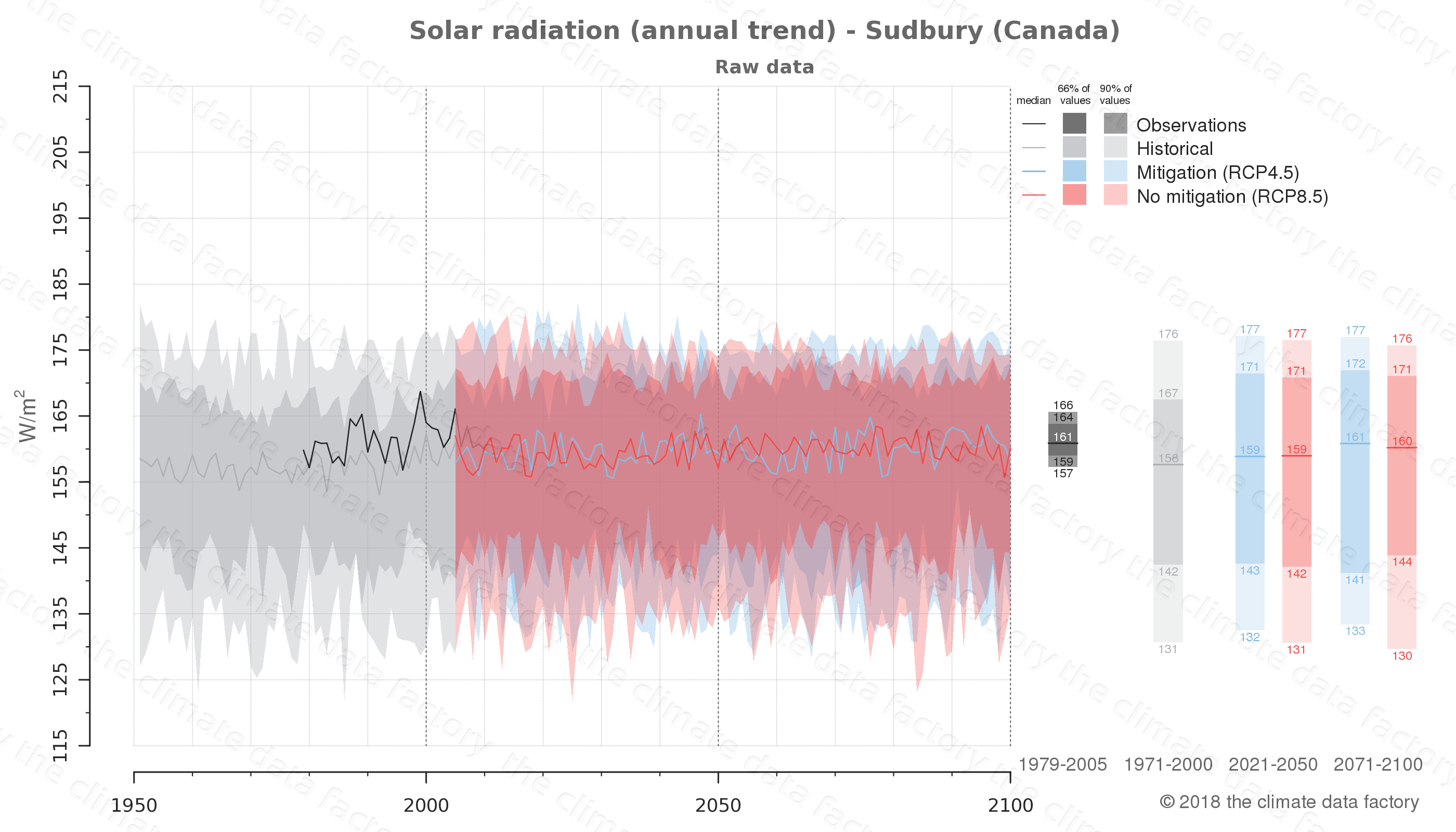 Graphic of projected solar radiation for Sudbury (Canada) under two climate change mitigation policy scenarios (RCP4.5, RCP8.5). Represented climate data are raw data from IPCC models. https://theclimatedatafactory.com
