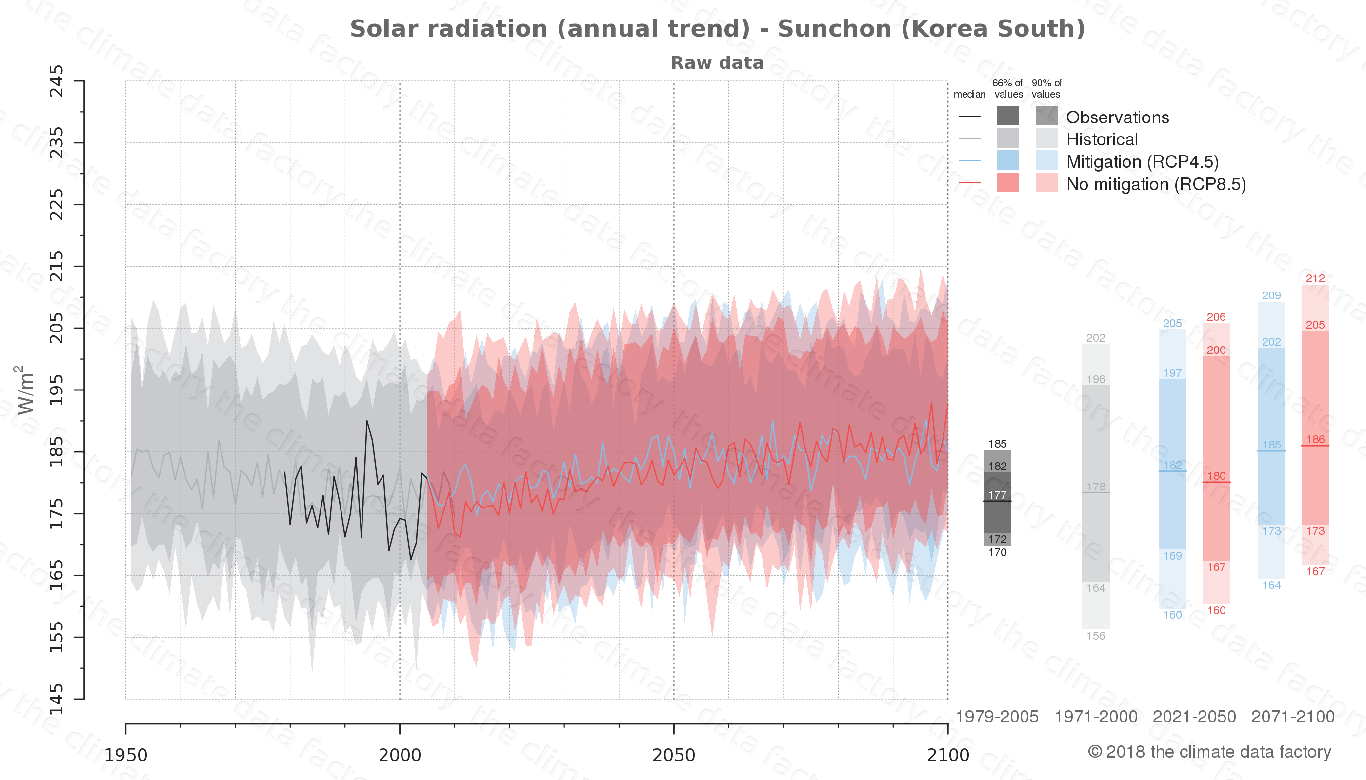 Graphic of projected solar radiation for Sunchon (South Korea) under two climate change mitigation policy scenarios (RCP4.5, RCP8.5). Represented climate data are raw data from IPCC models. https://theclimatedatafactory.com