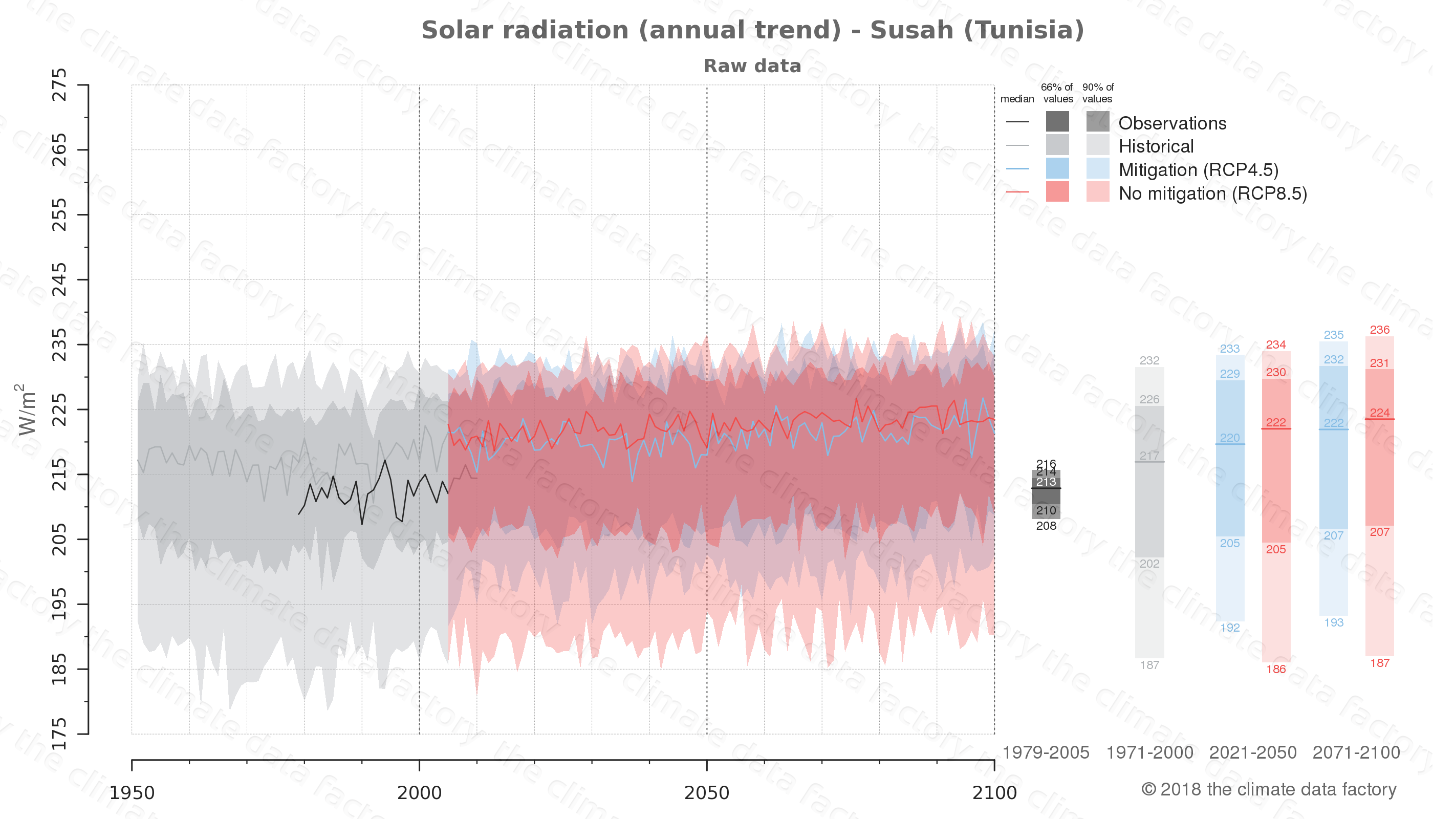 Graphic of projected solar radiation for Susah (Tunisia) under two climate change mitigation policy scenarios (RCP4.5, RCP8.5). Represented climate data are raw data from IPCC models. https://theclimatedatafactory.com