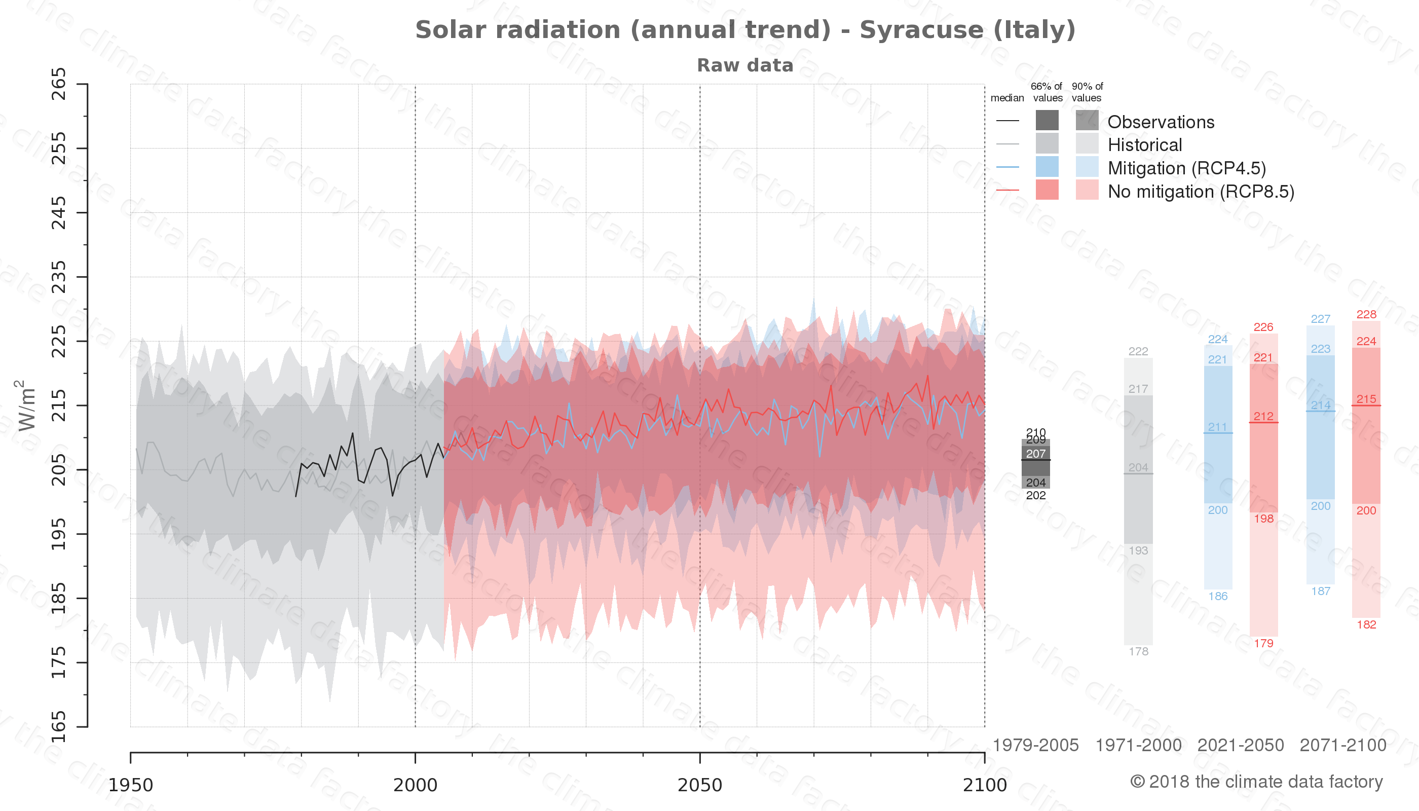 Graphic of projected solar radiation for Syracuse (Italy) under two climate change mitigation policy scenarios (RCP4.5, RCP8.5). Represented climate data are raw data from IPCC models. https://theclimatedatafactory.com