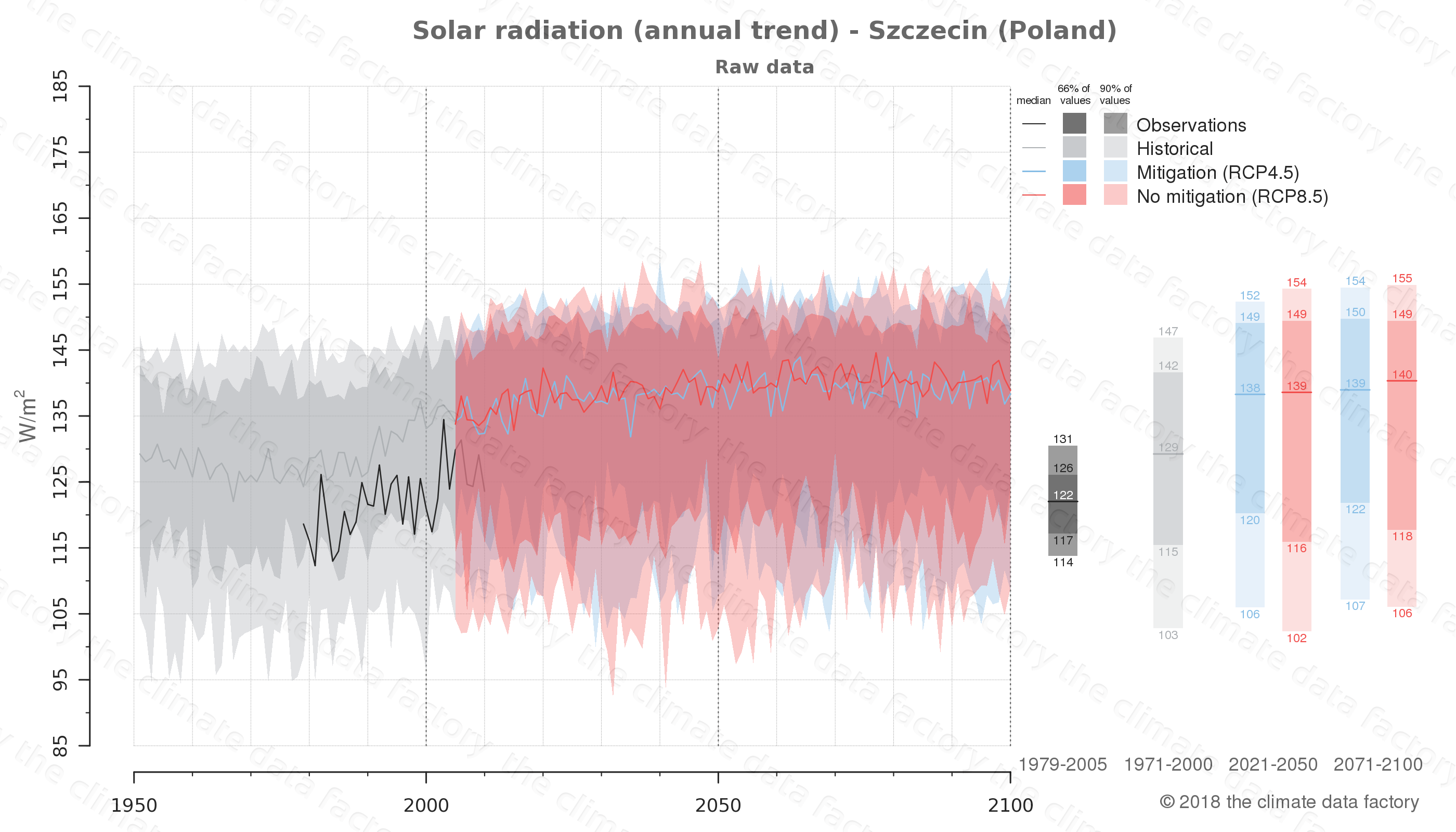 Graphic of projected solar radiation for Szczecin (Poland) under two climate change mitigation policy scenarios (RCP4.5, RCP8.5). Represented climate data are raw data from IPCC models. https://theclimatedatafactory.com
