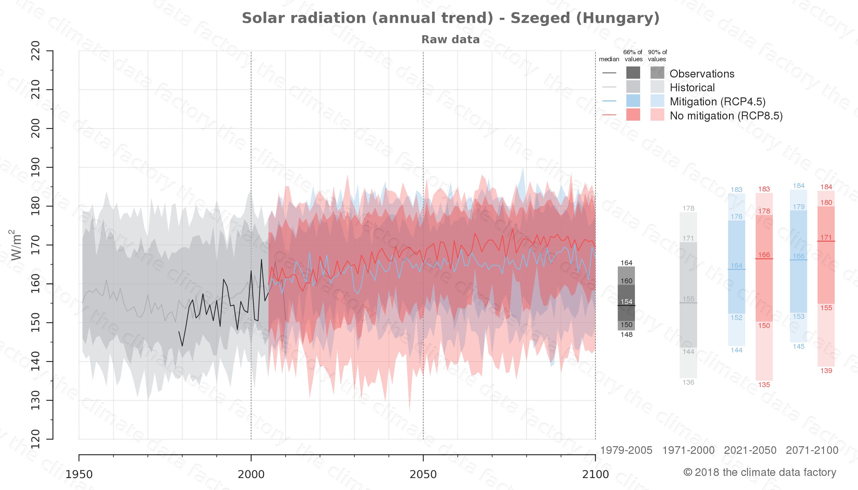 Graphic of projected solar radiation for Szeged (Hungary) under two climate change mitigation policy scenarios (RCP4.5, RCP8.5). Represented climate data are raw data from IPCC models. https://theclimatedatafactory.com